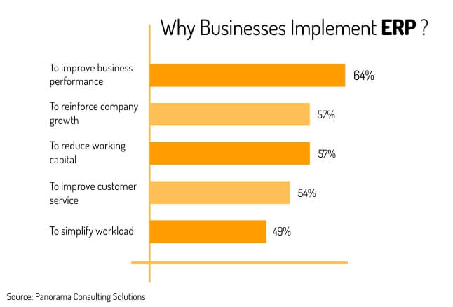Why business implement ERP