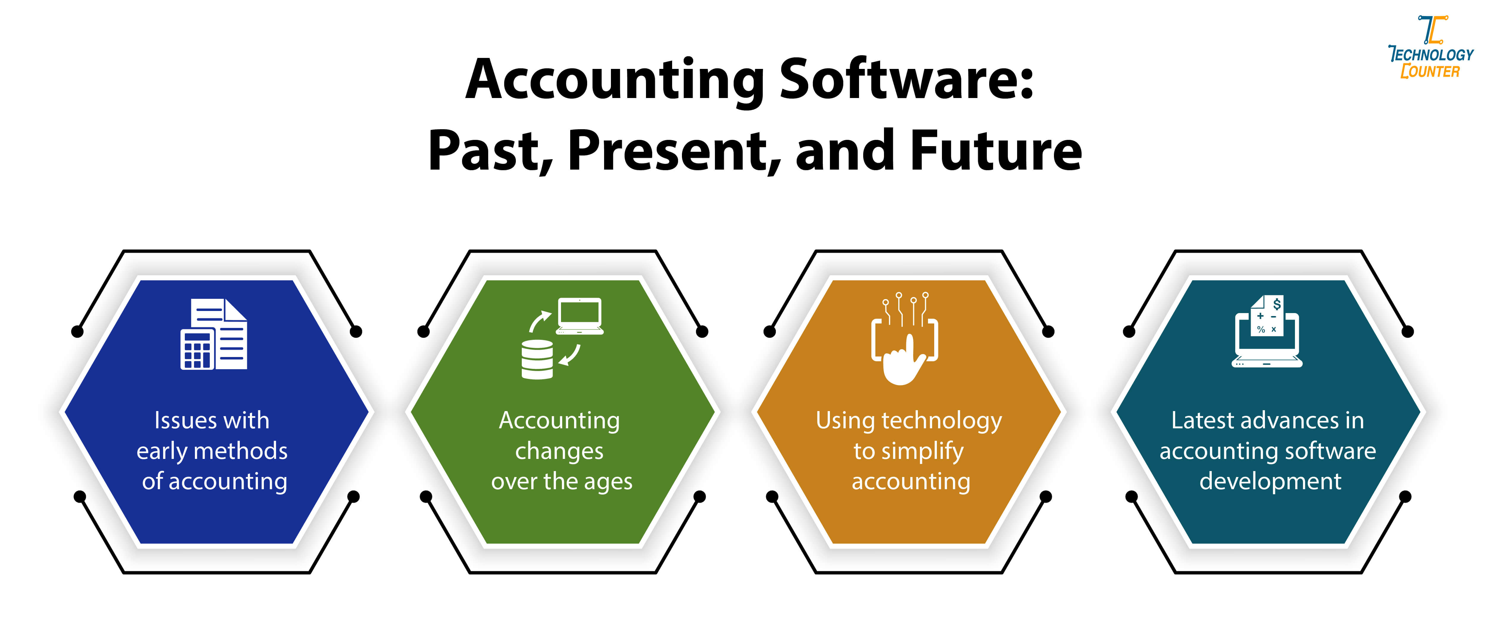 Accounting Software Past Present and Future
