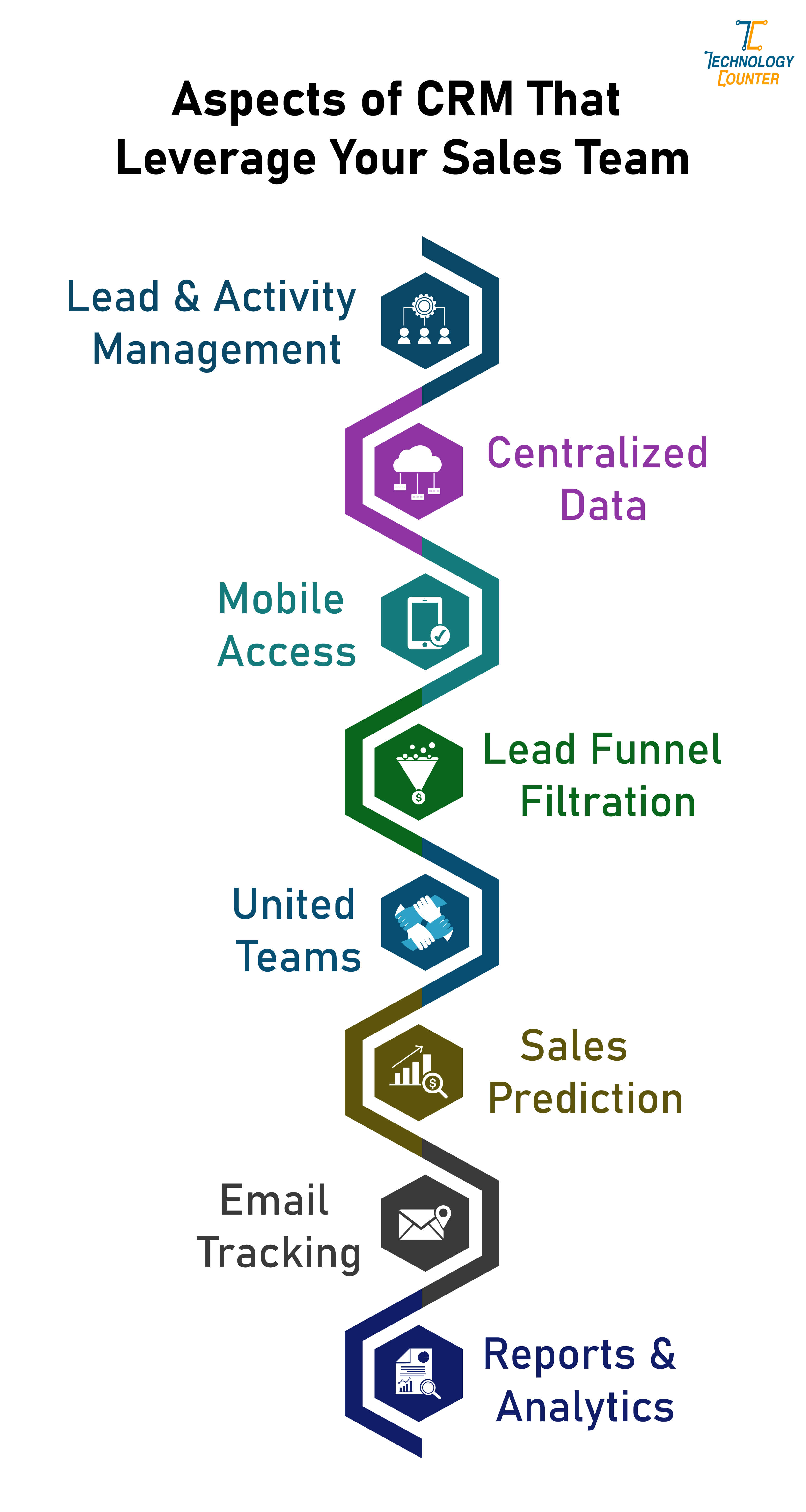 Aspects of CRM that leverage your sales team