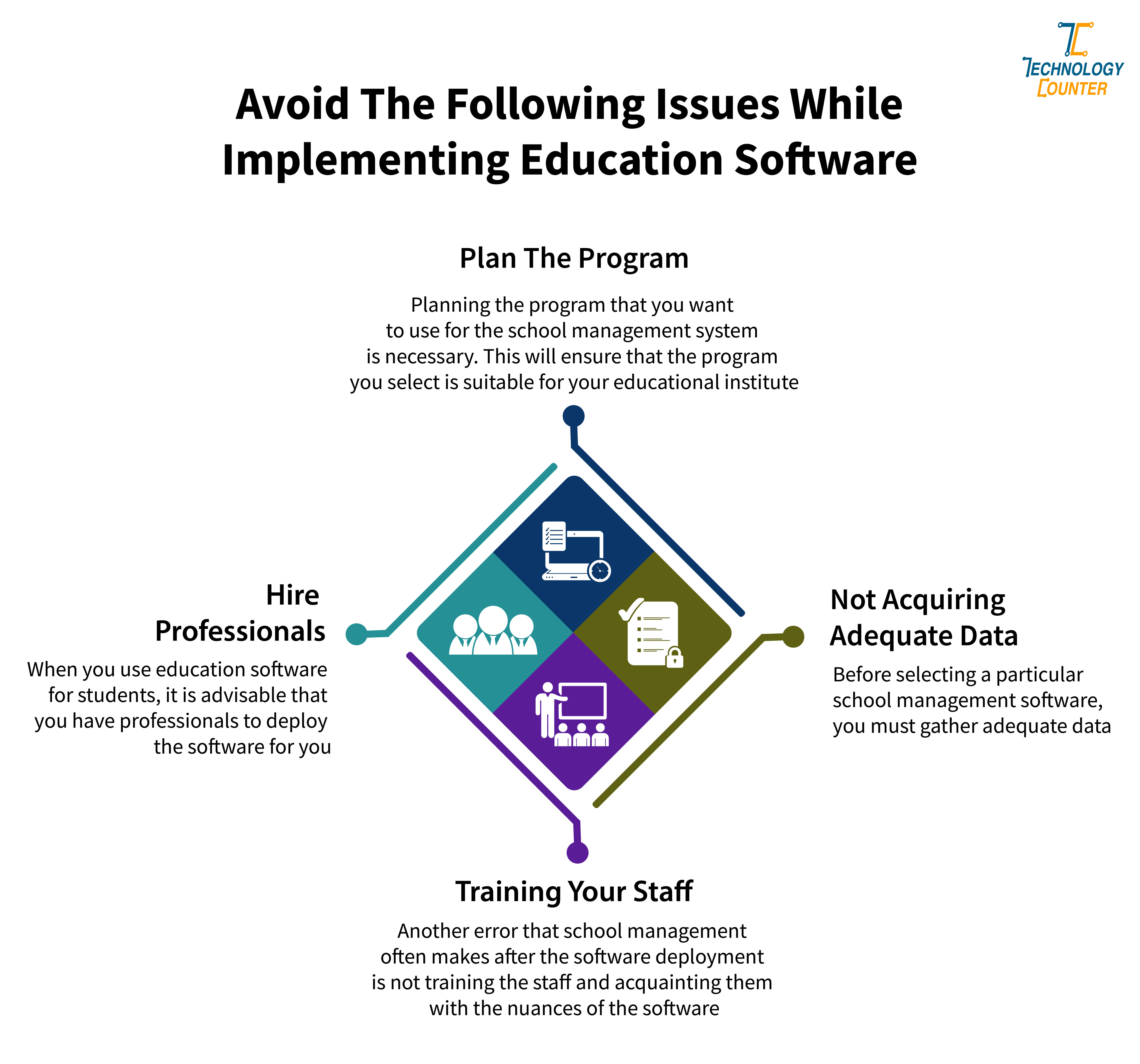 Avoid the following issues while Implementing Education Software
