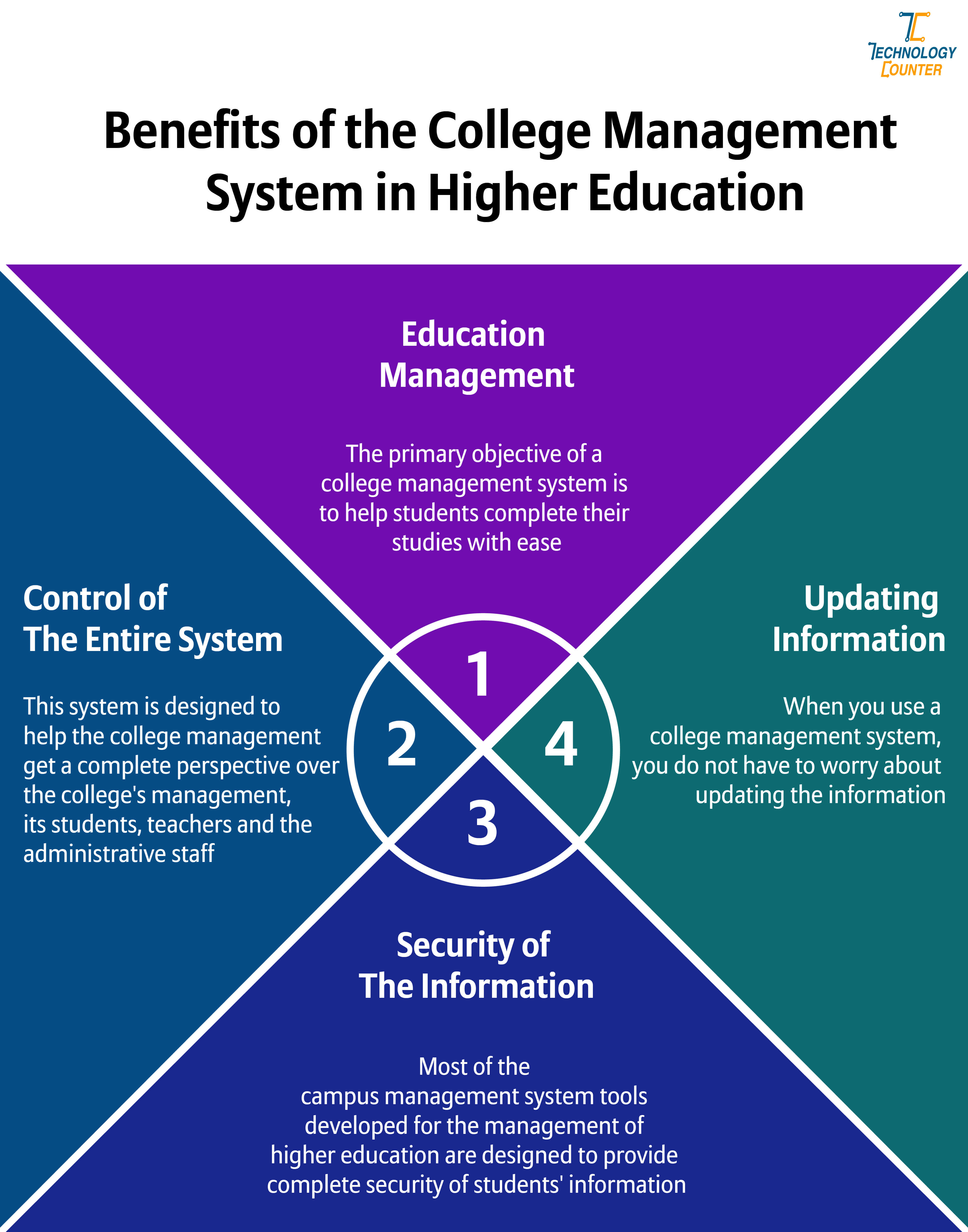Benefits of the College Management System in Higher Education