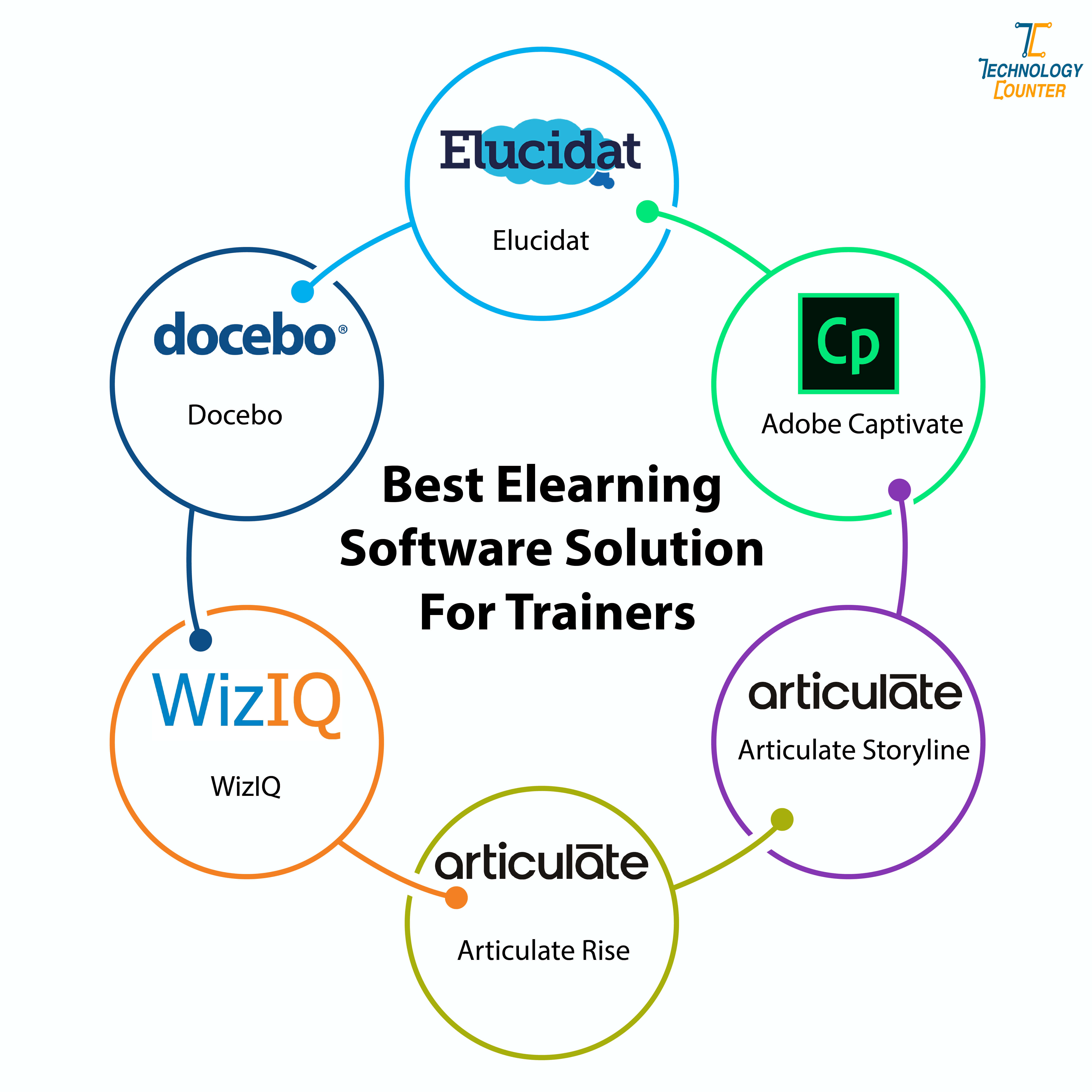 Best eLearning Software Solution For Trainers