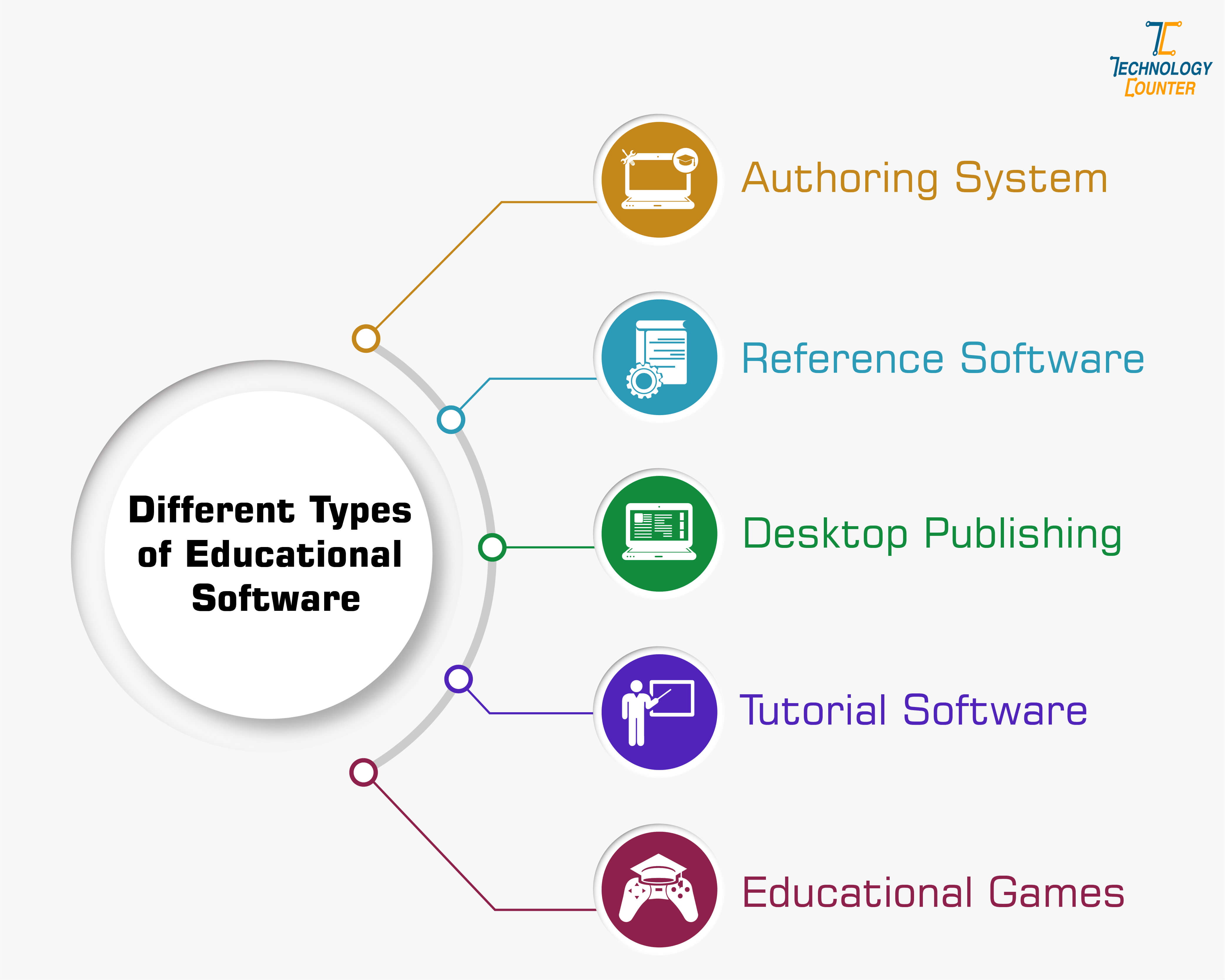 Different types of educational software