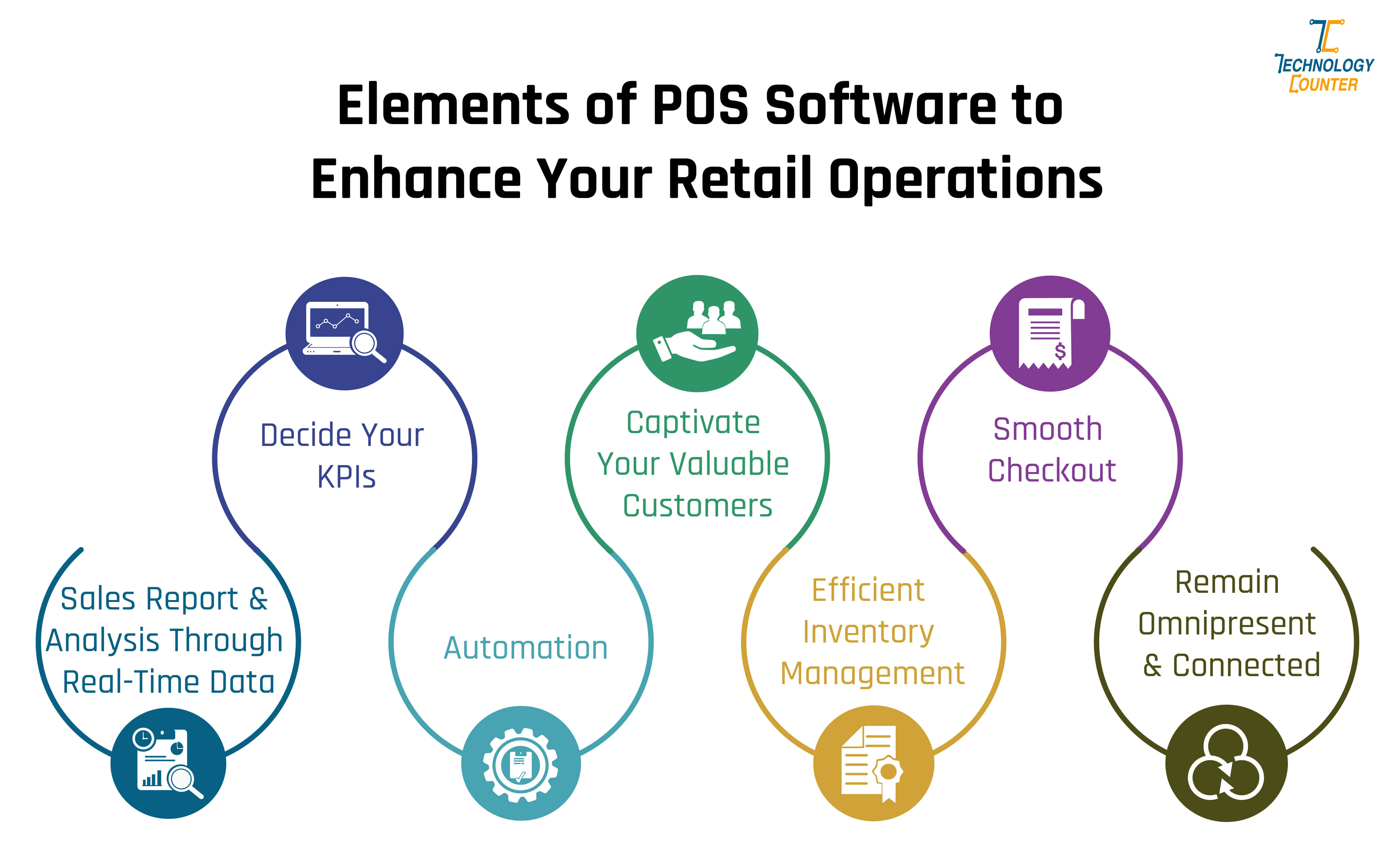 Elements of POS Software to Enhance Your Retail Operations