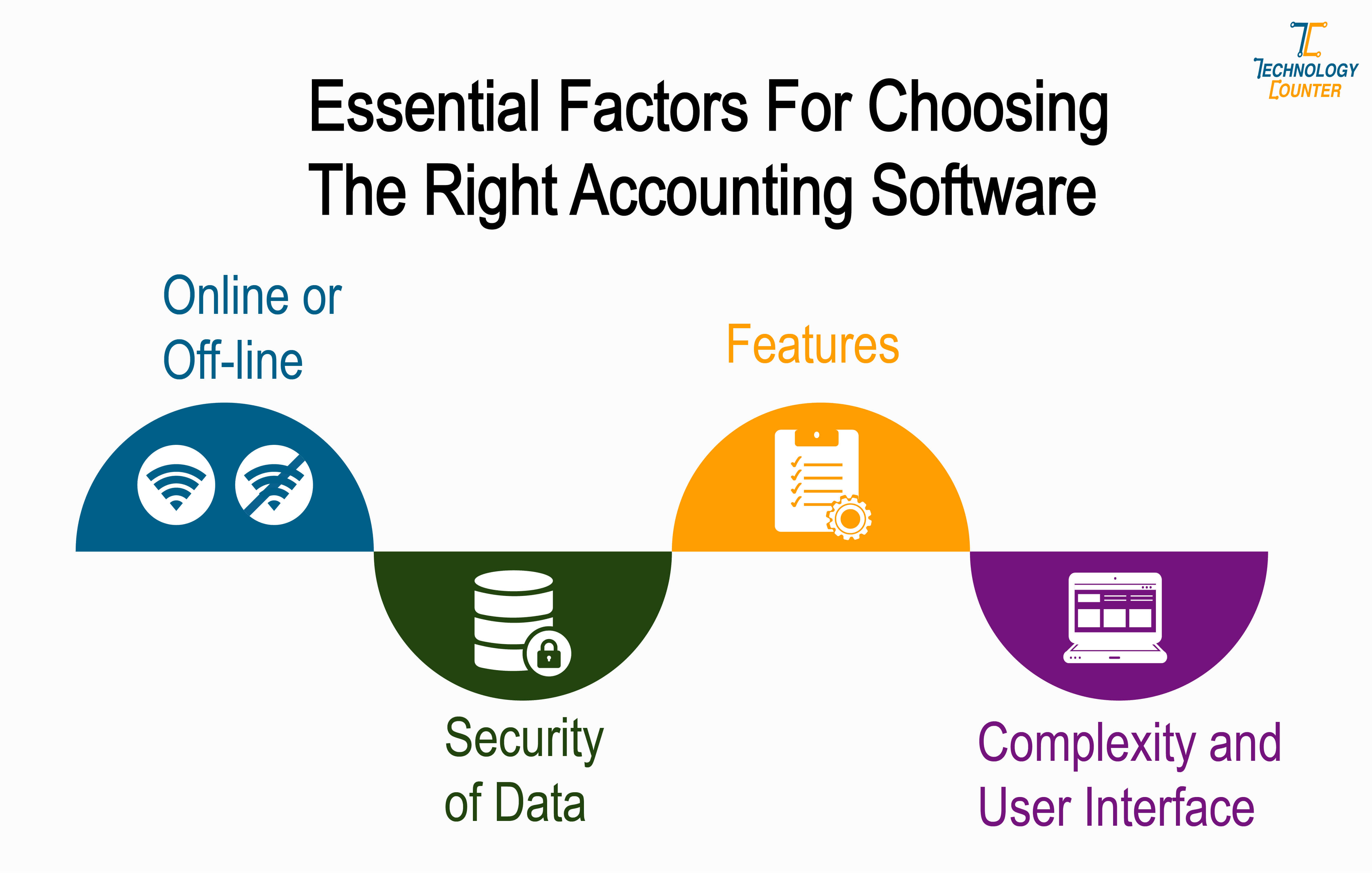 Essential Factors For Choosing the Right Accounting Software