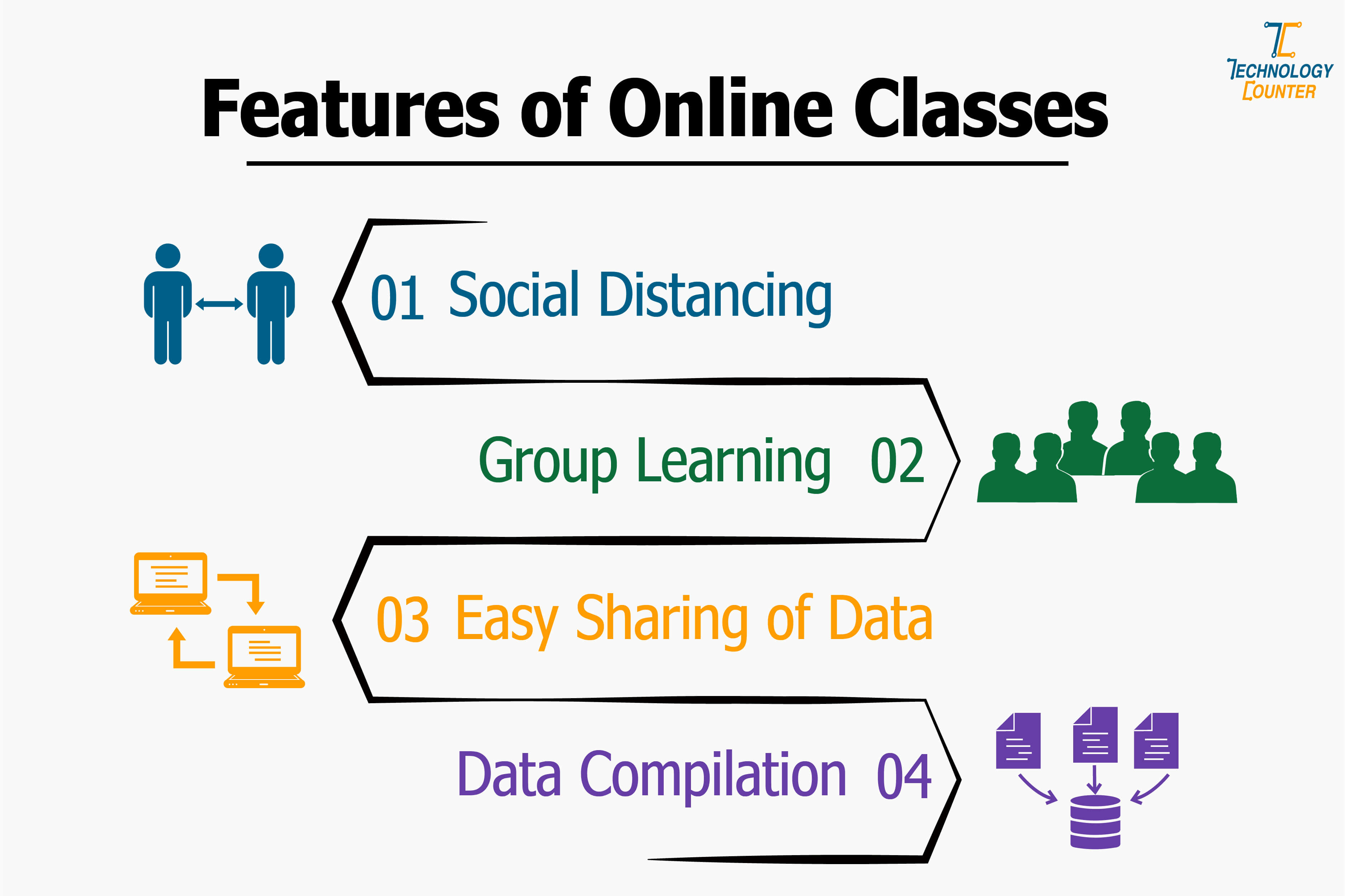 features of online classes