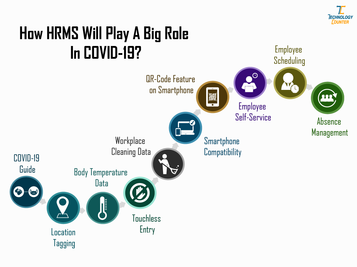 Role of HRMS in Covid-19