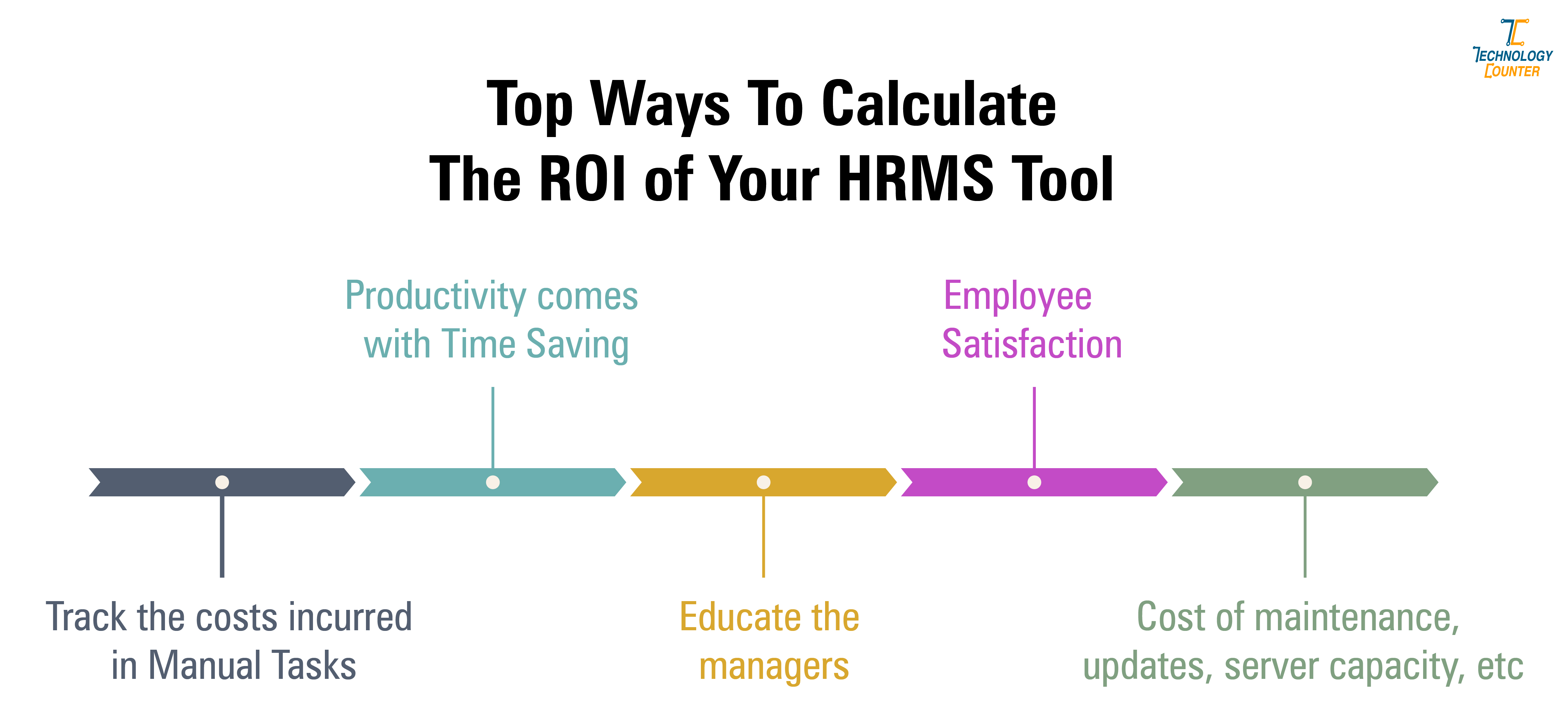 ROI of your HR software