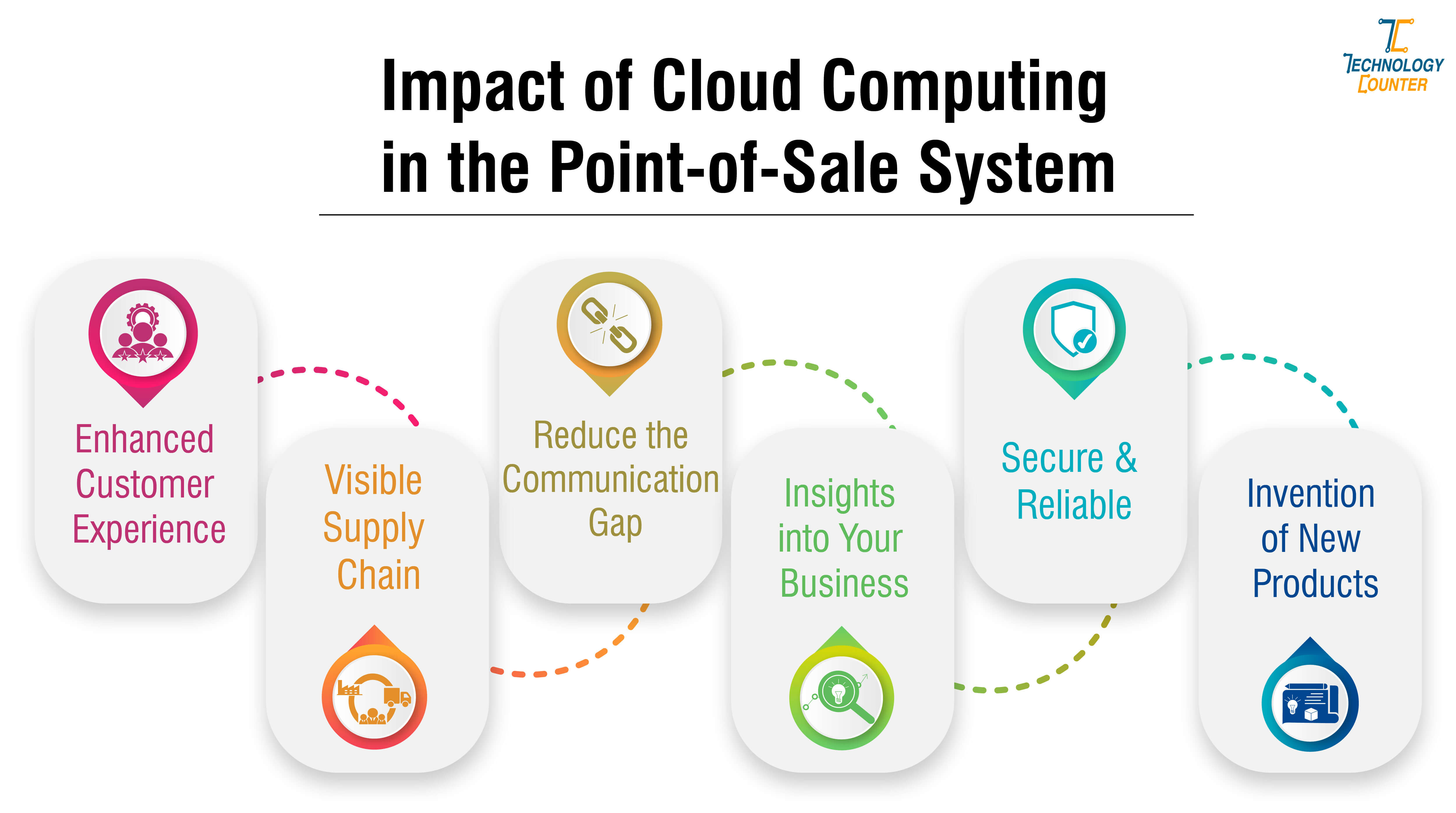 Impact of Cloud Computing in the Point-of-Sale System