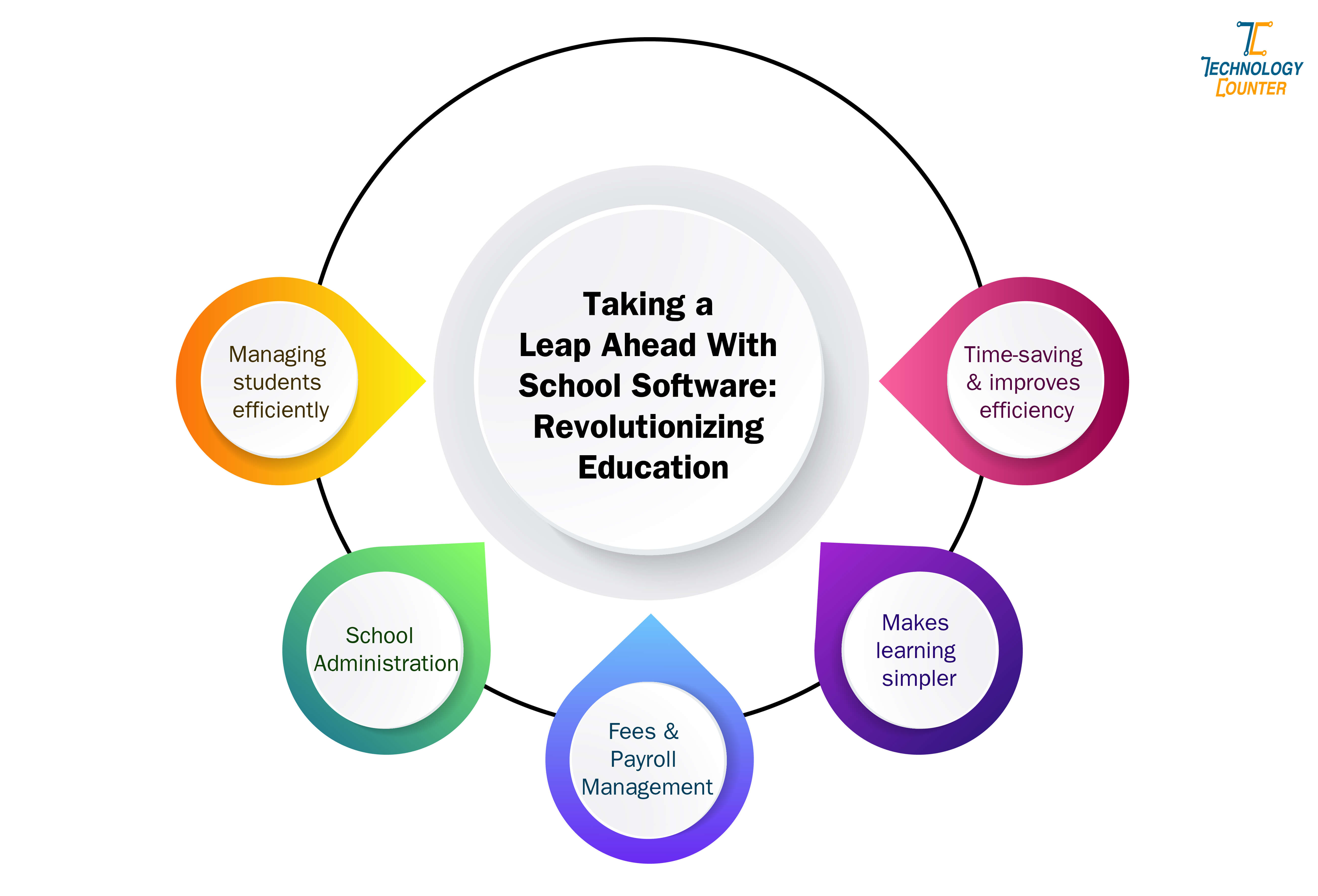 Leap Ahead With School Software Revolutionizing Education