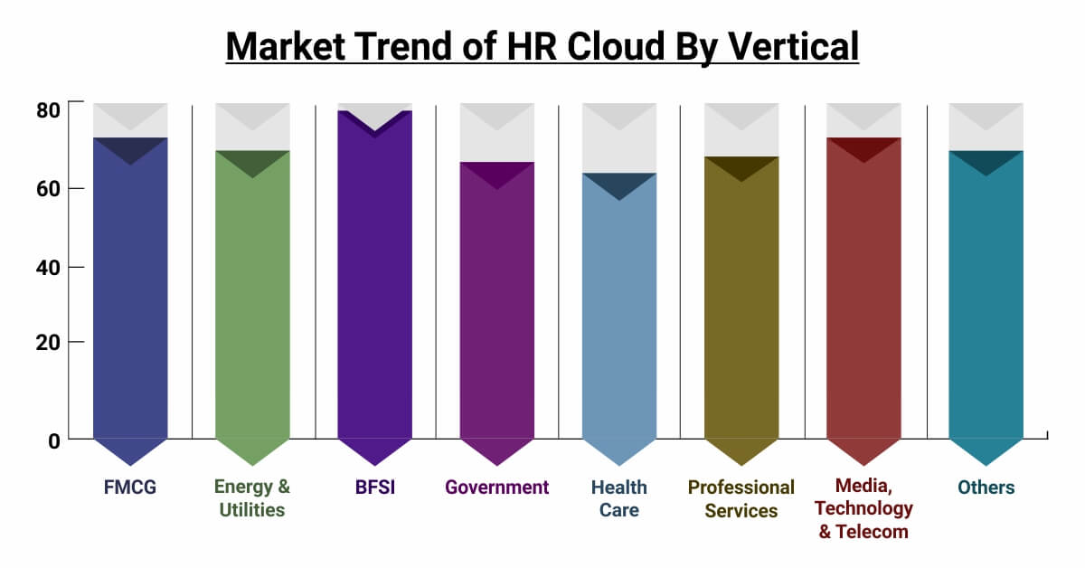 Market Trend of HR Cloud by Vertical