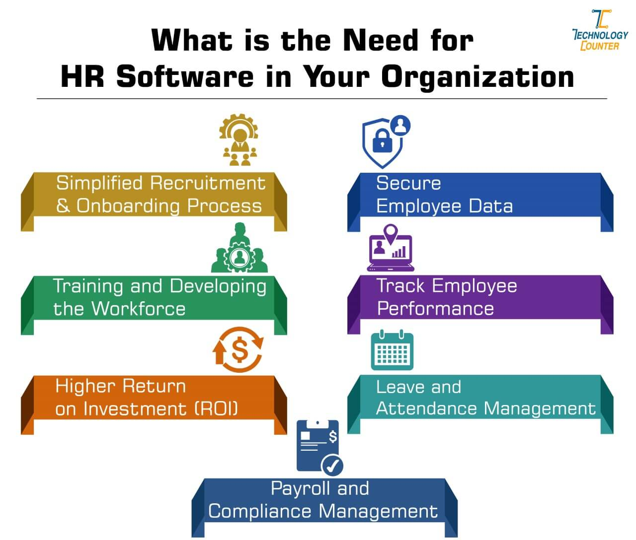 Need for hr software in your organization