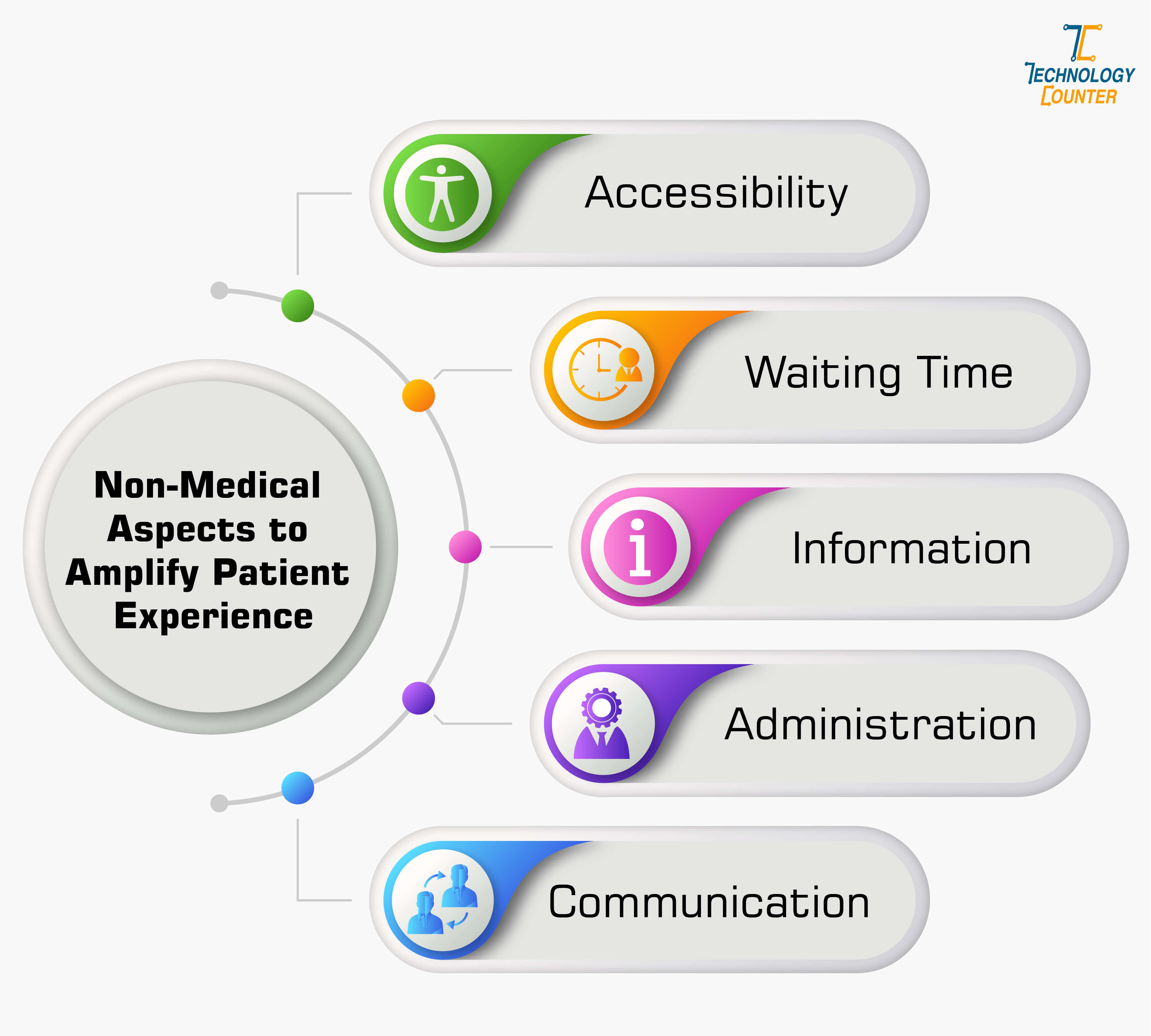 Non-Medical Aspects to Amplify Patient Experience