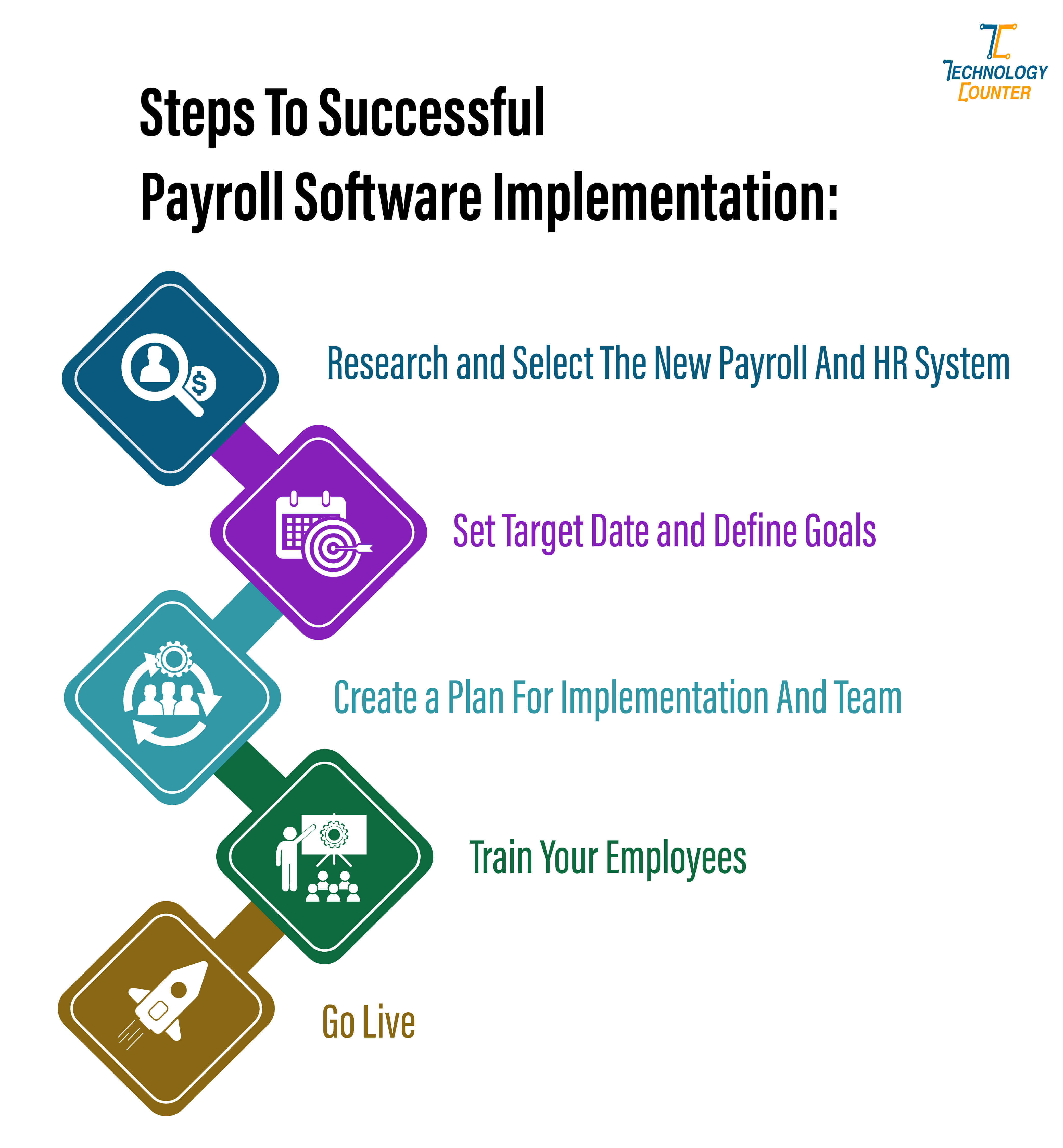 Payroll Software Implementation