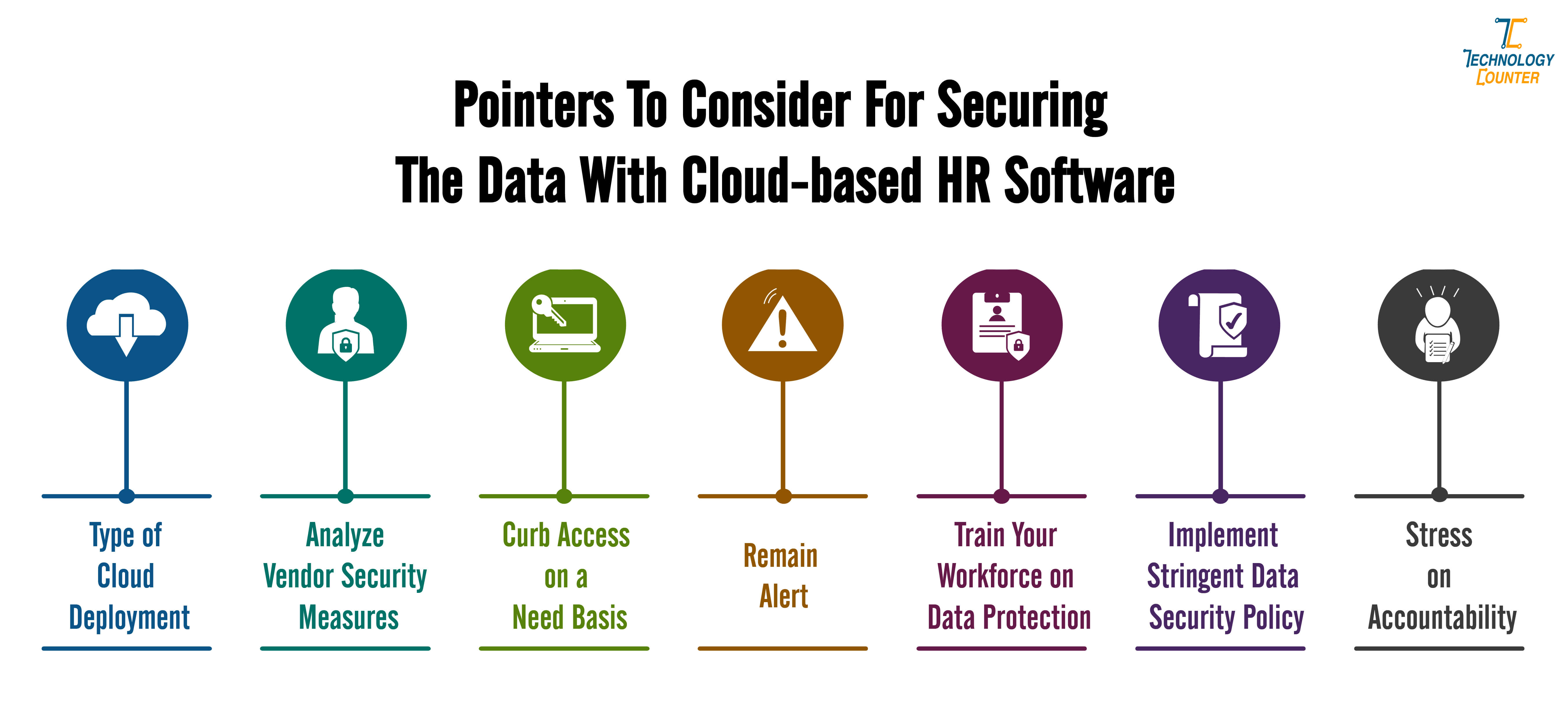 Pointers to Consider for Securing the Data With Cloud-based HR Software