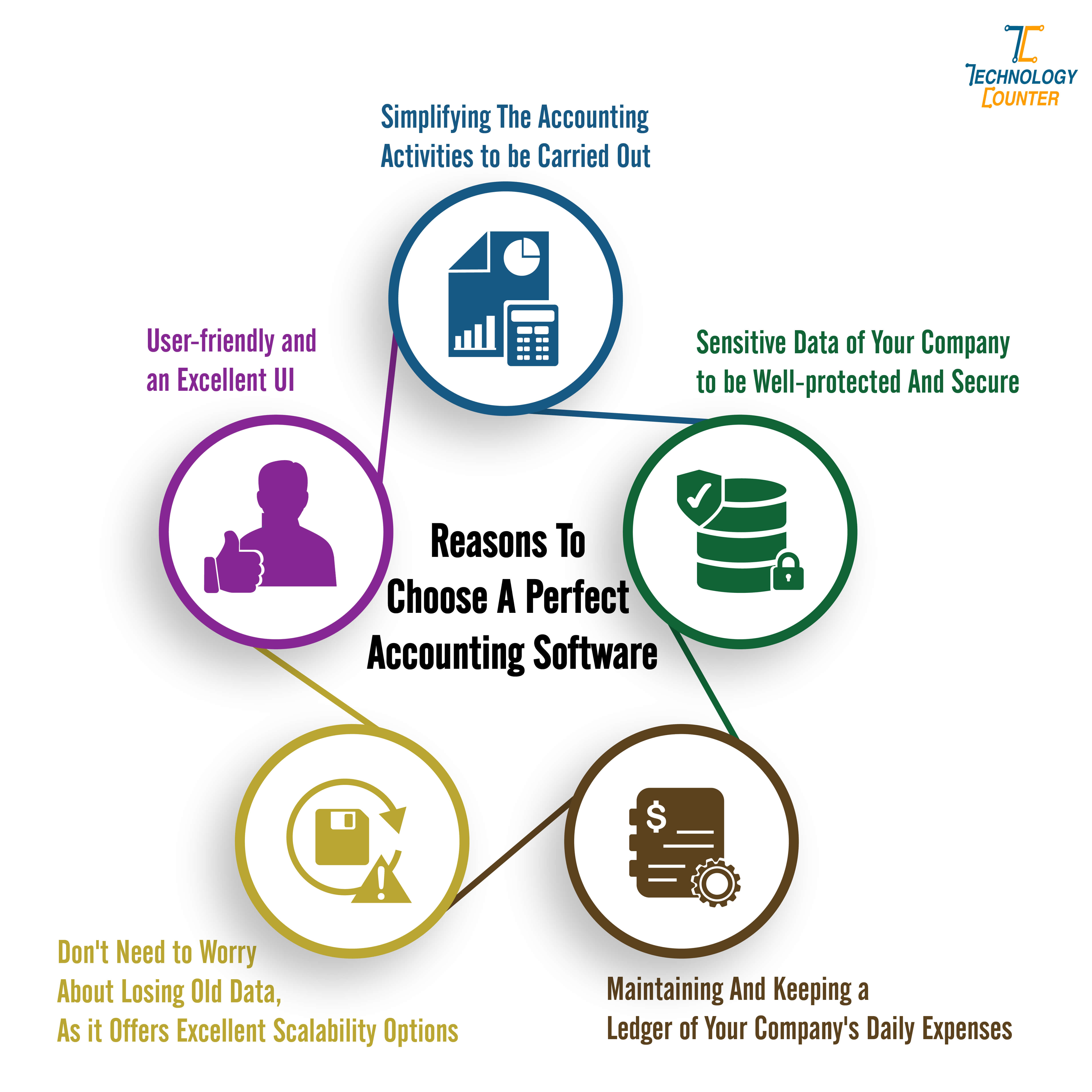 Reasons To Choose A Perfect Accounting Software