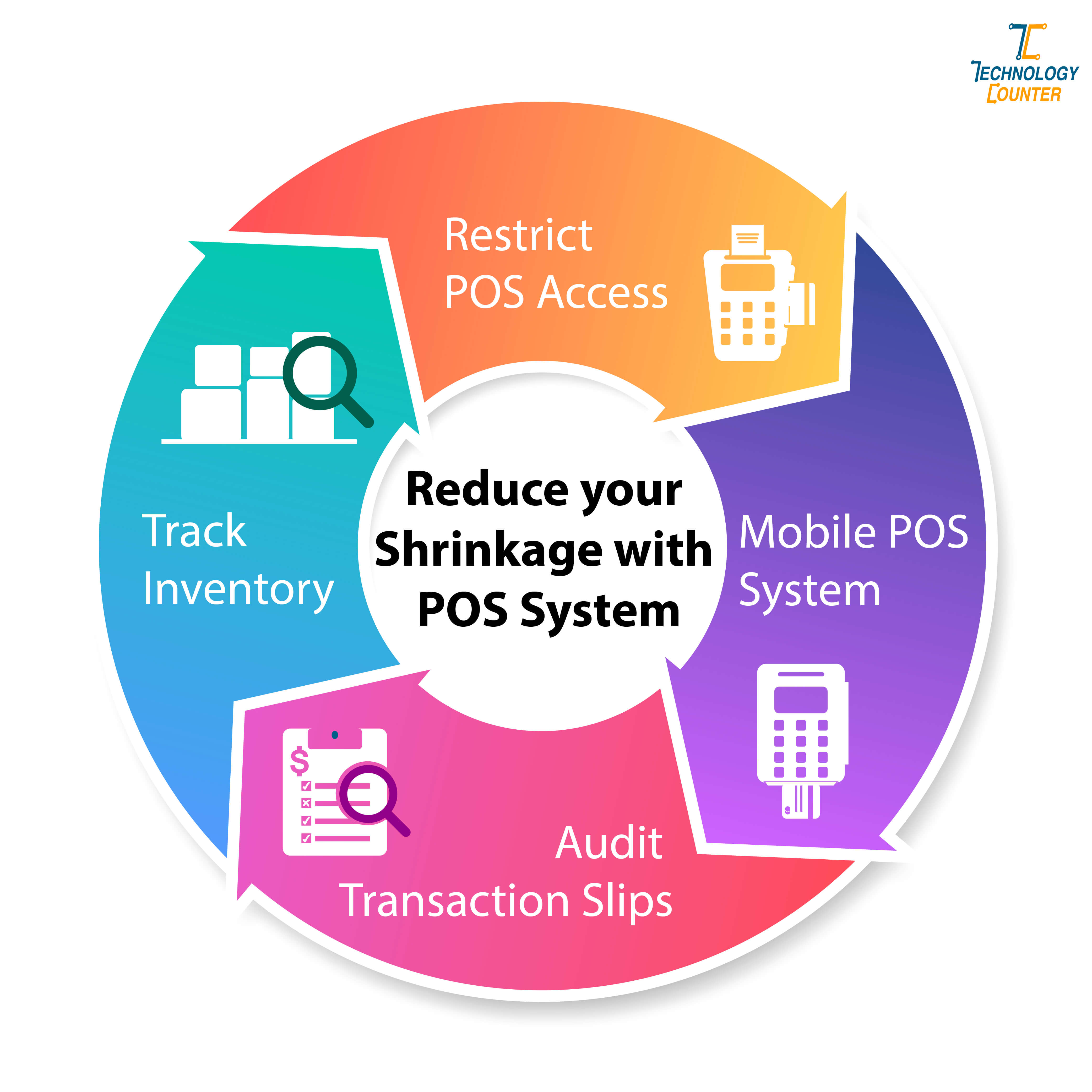 Reduce your Shrinkage with POS System