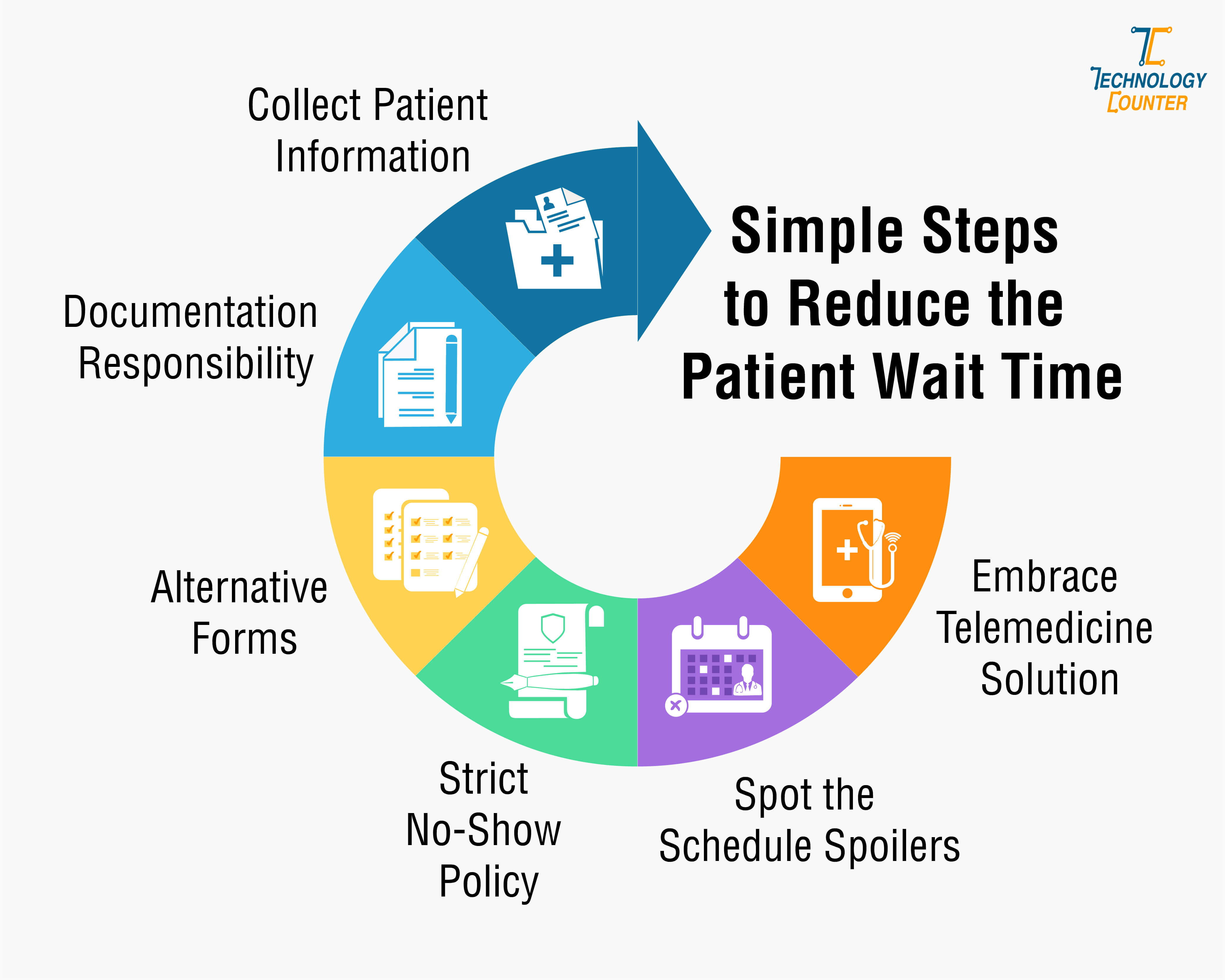 Simple Steps to Reduce the Patient Wait Time