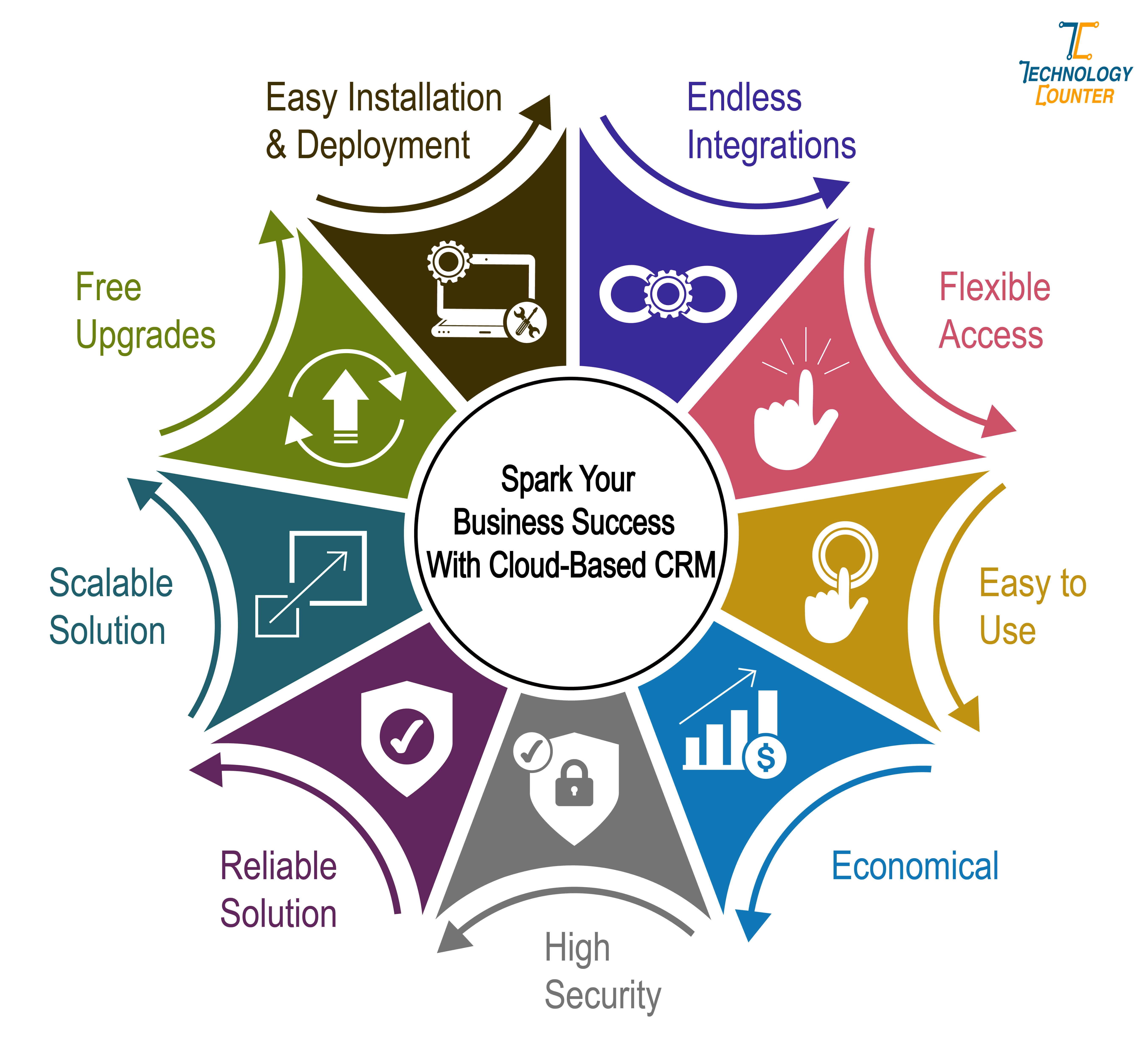 Spark your business success with cloud-based CRM
