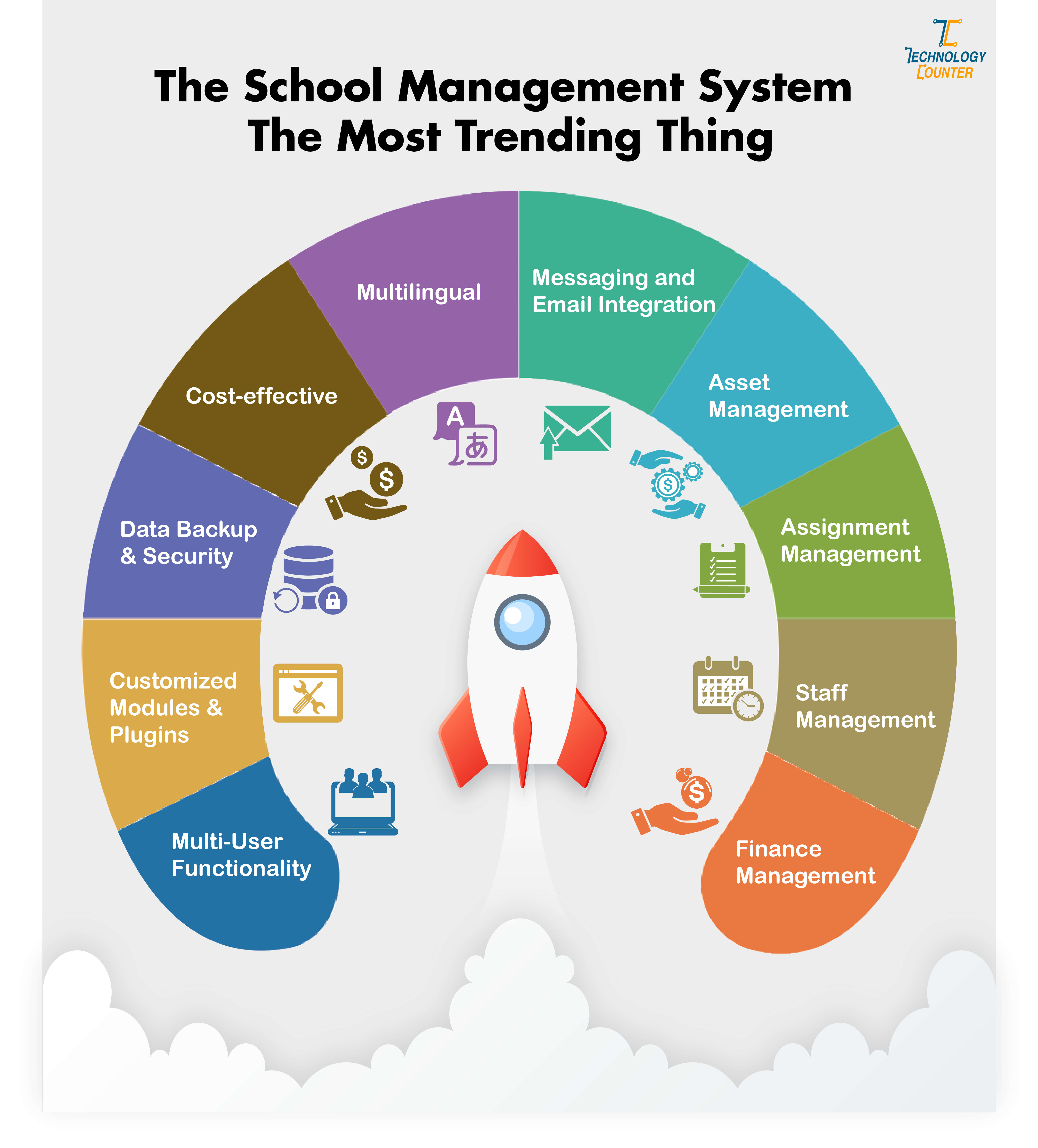 The school management system the most trending thing