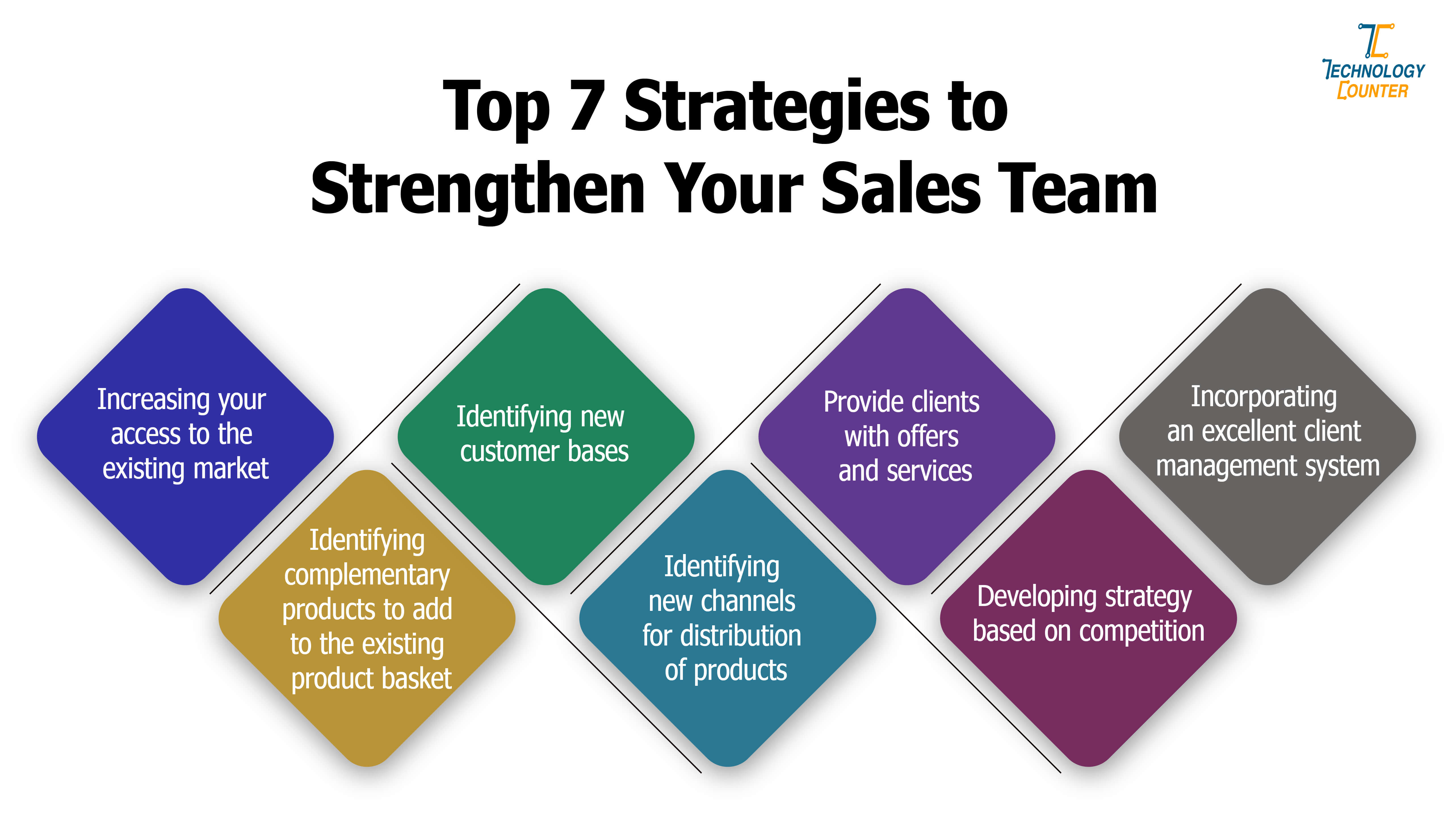 Top 7 Strategies to Strengthen Your Sales Team
