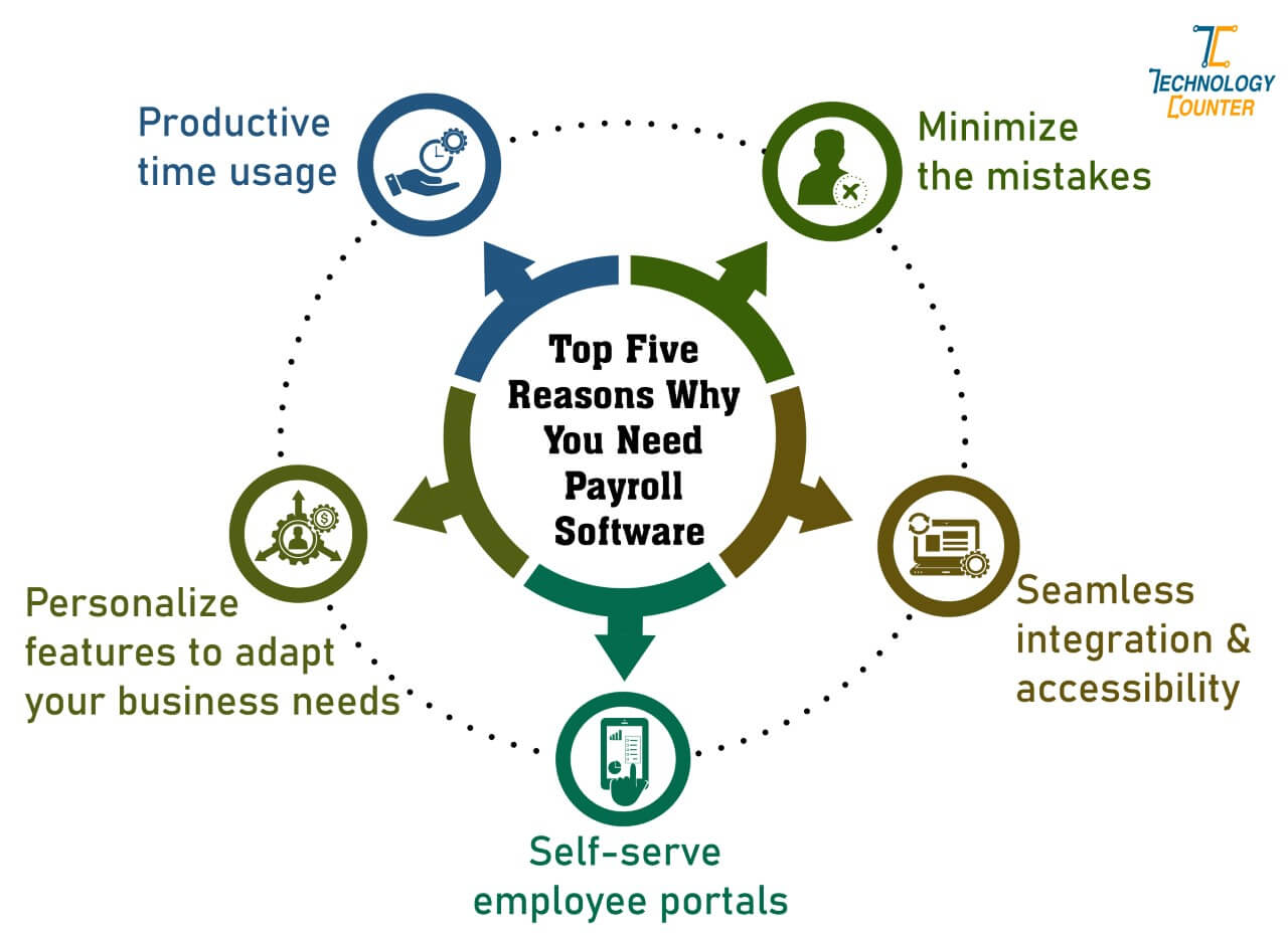 Top five reasons why you need payroll software