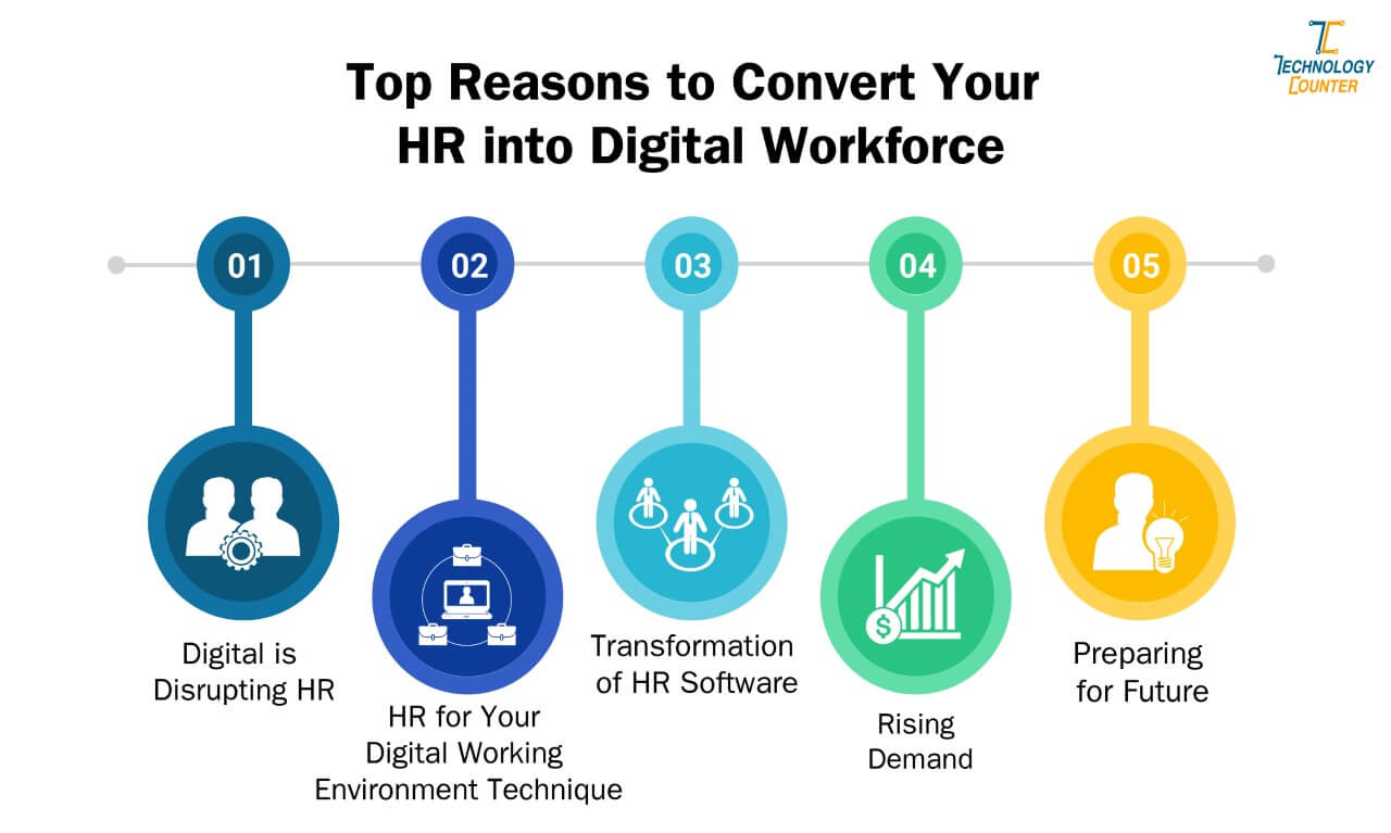Top reasons to convert your HR into digital Workforce