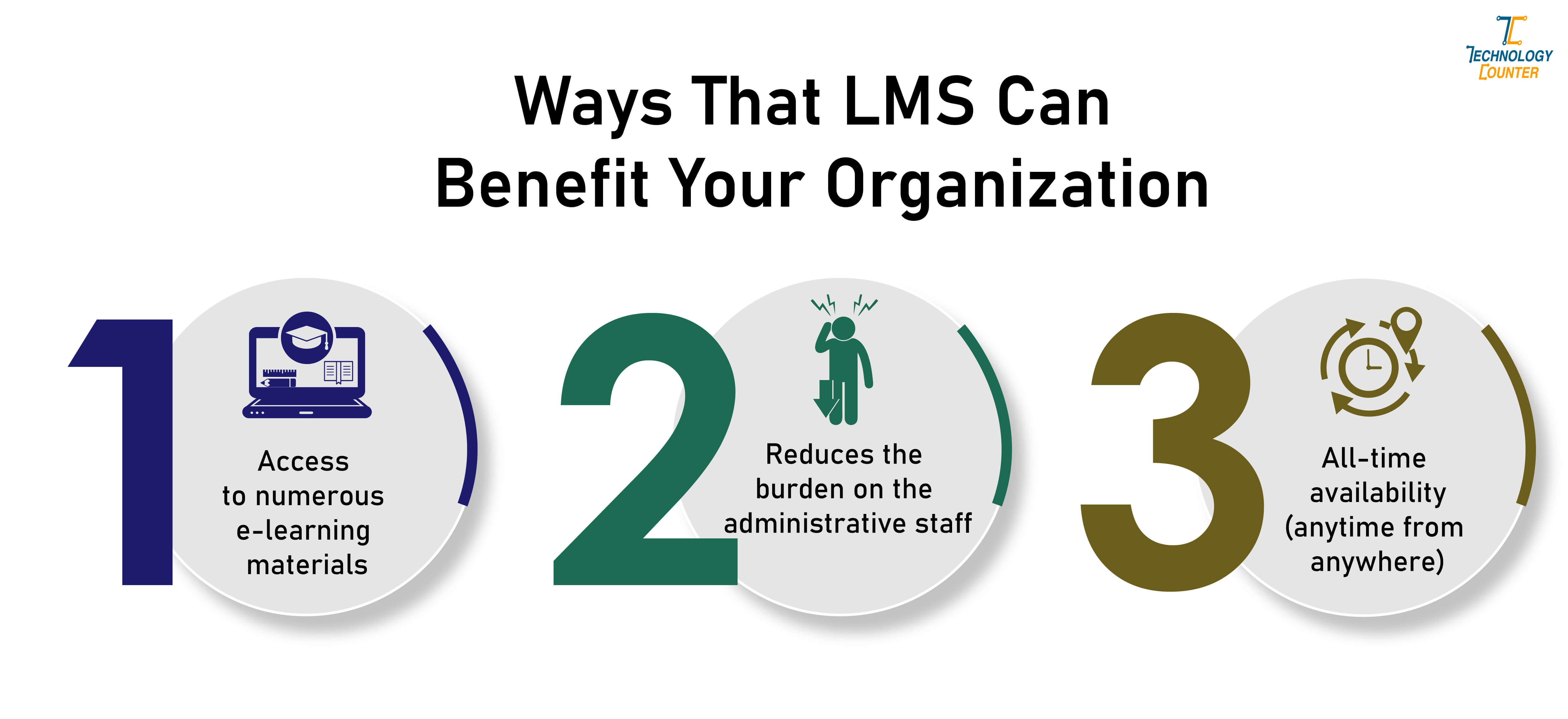 Ways that LMS can benefit your organization