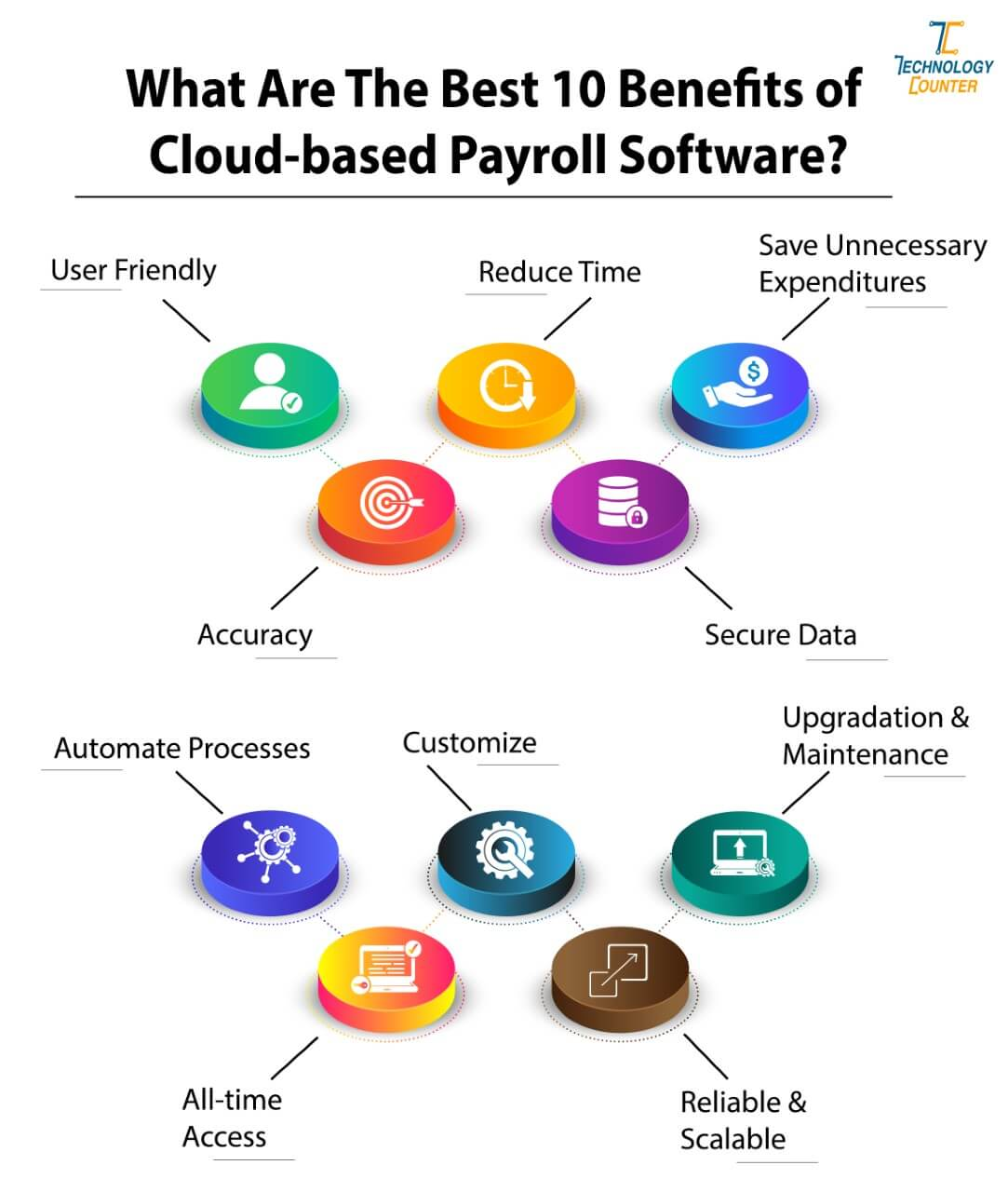 Benefits of Using Cloud-Based Payroll