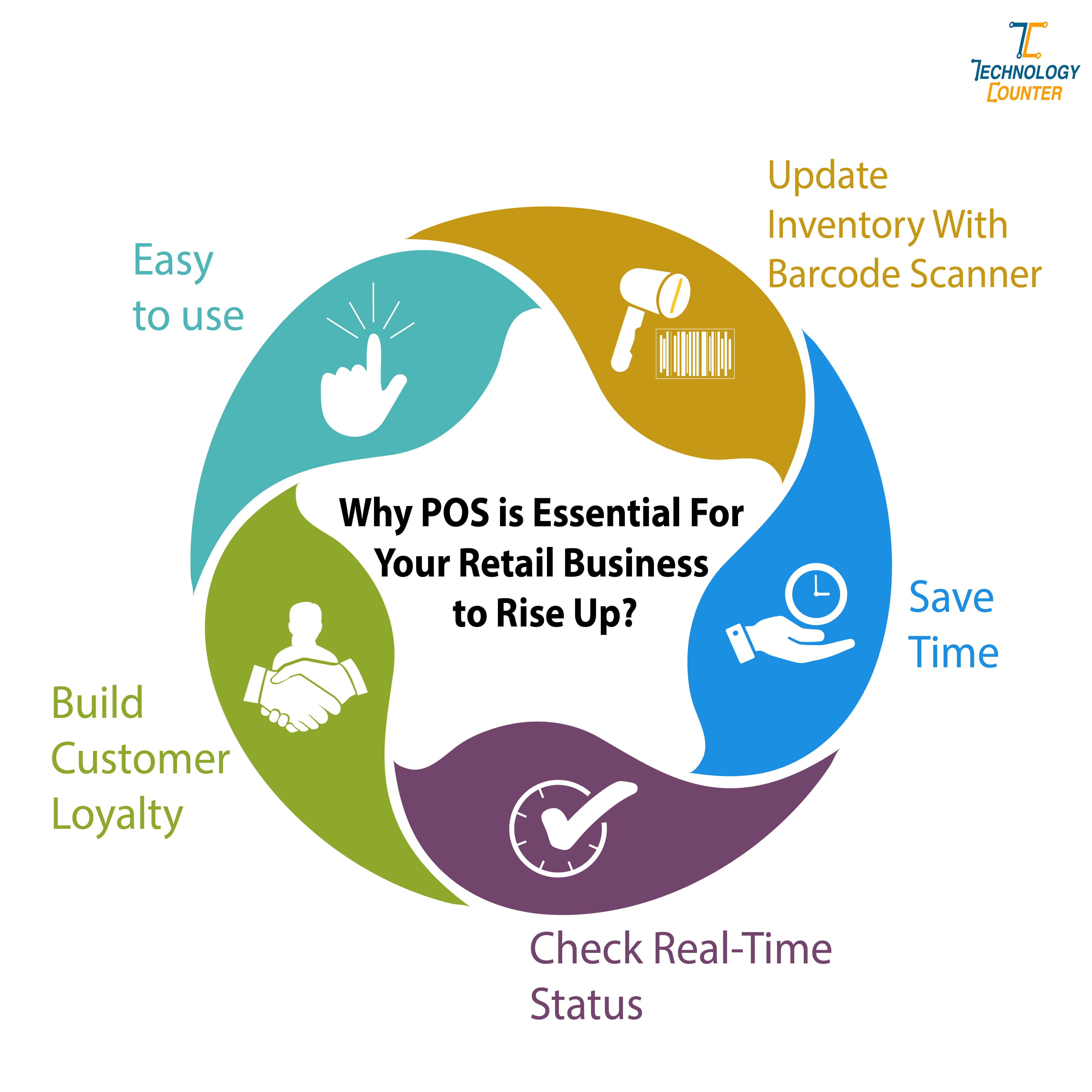 Why POS is Essential for retail business