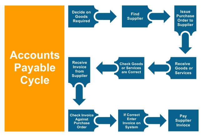 Account Payable Cycle