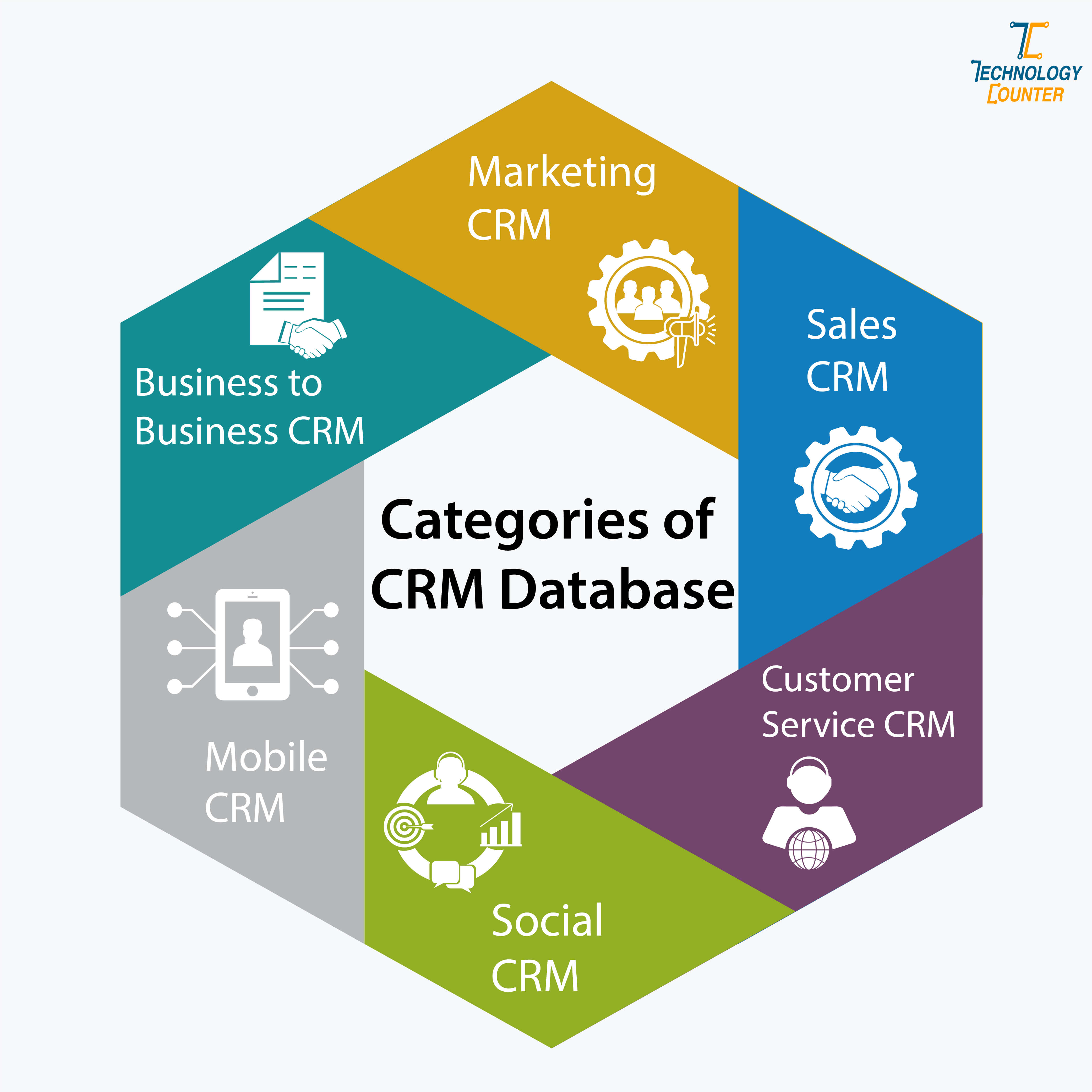 Categories of CRM Database