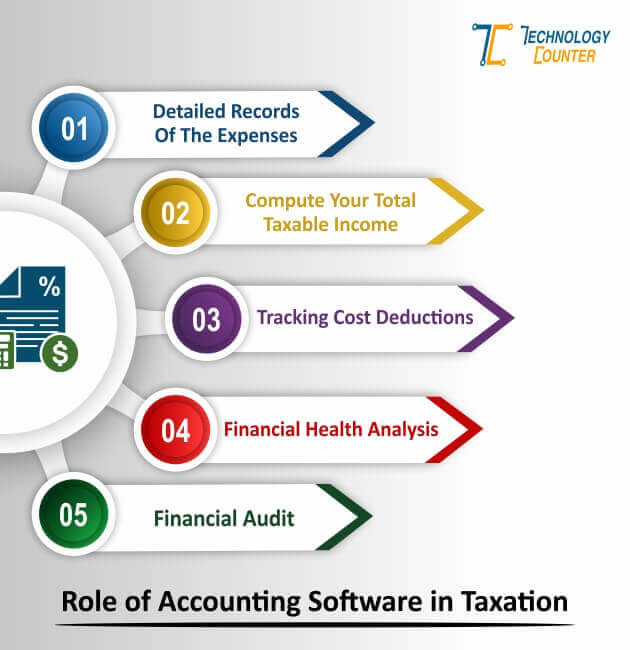 Role of Accounting Software in Taxation