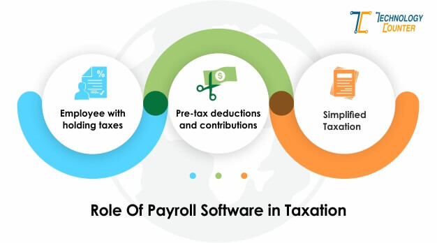 Role of Payroll Software in Taxation