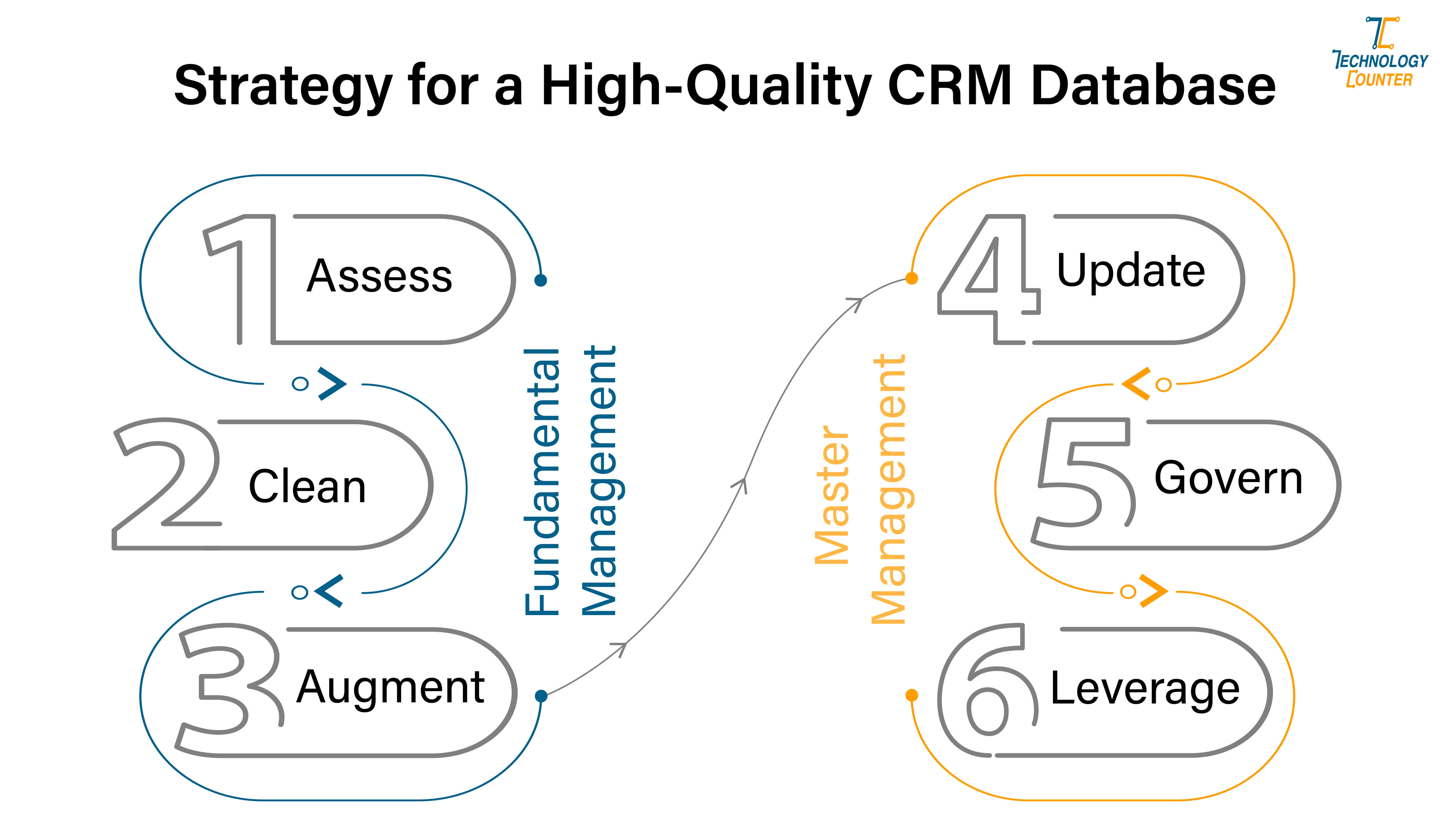 Strategy for a high quality crm database