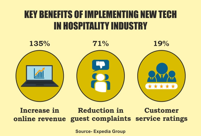 Key Benefits of Implementing New Tech in Hospitality Industry