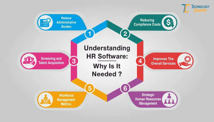 Need of HR Software