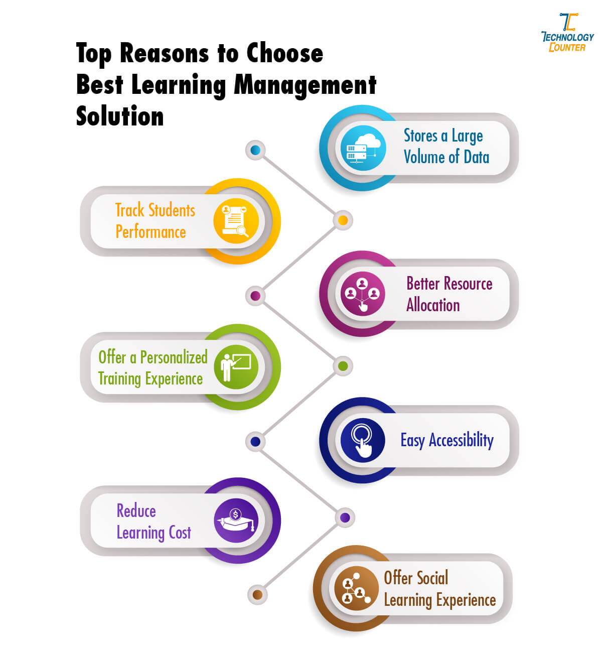 Best Reason to Choose Best Learning Management Solution