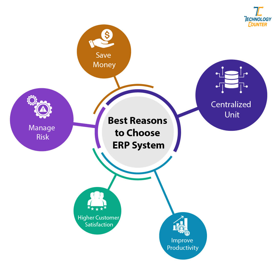 Best Reason to Choose Enterprise Resource Planning System
