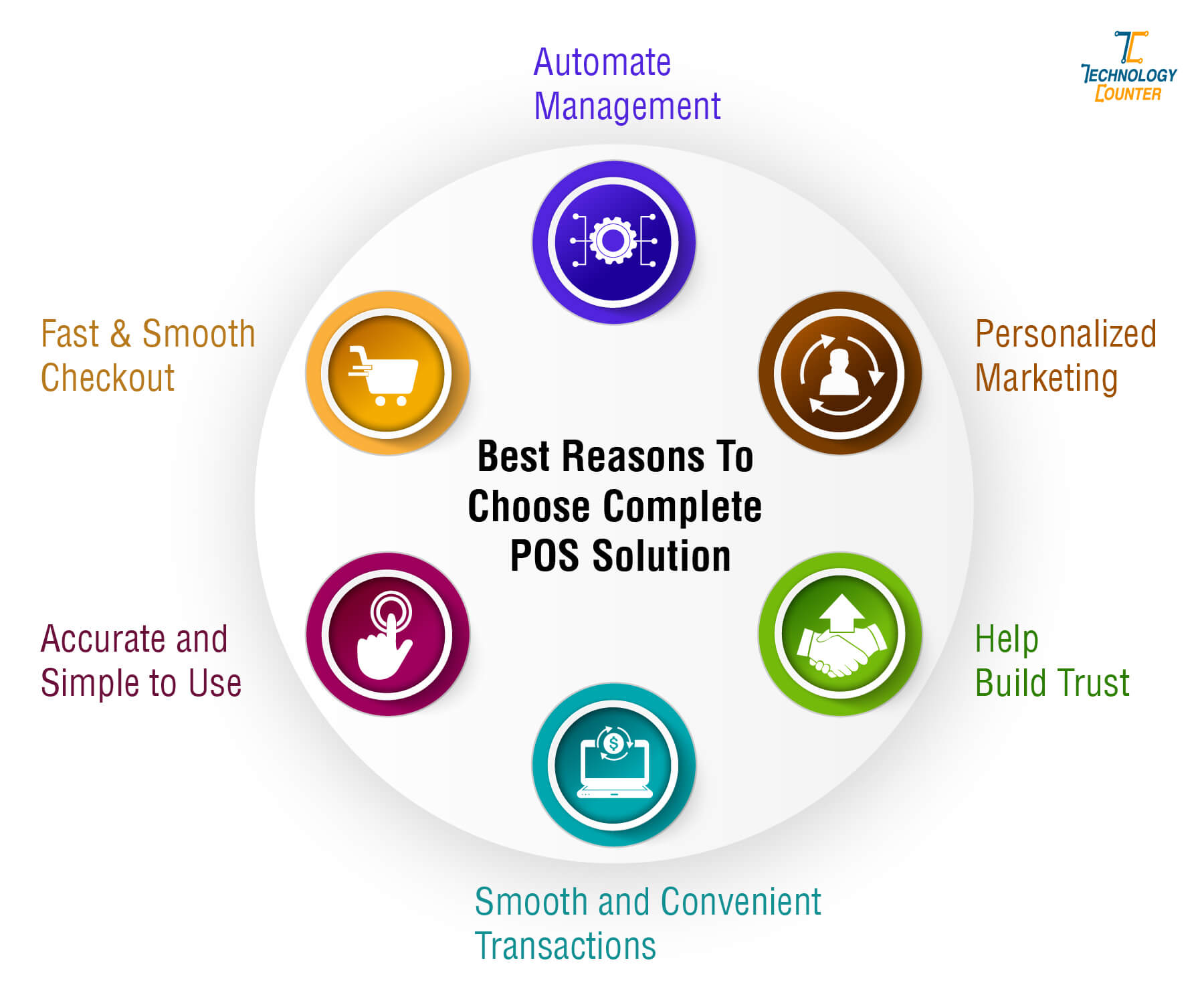 Best Reasons To Choose Complete POS Solution