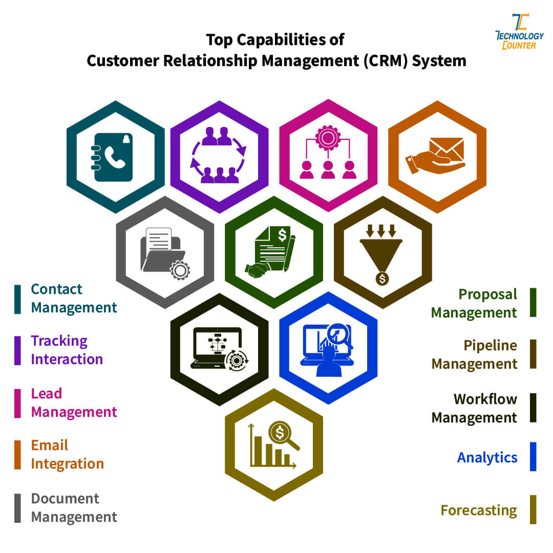 Common Capabilities of CRM Software System