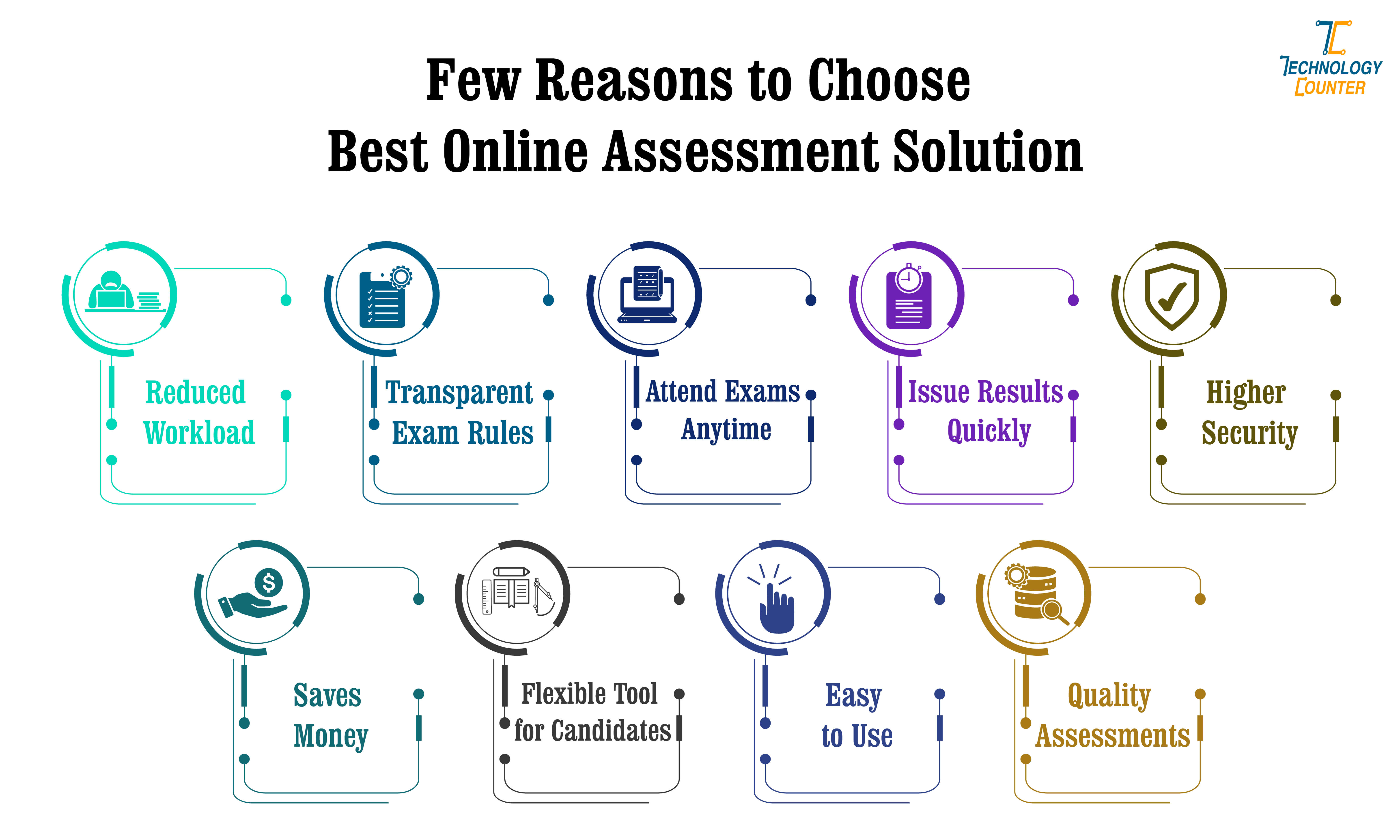 Few Reasons to Choose Best Online Assessment Solution