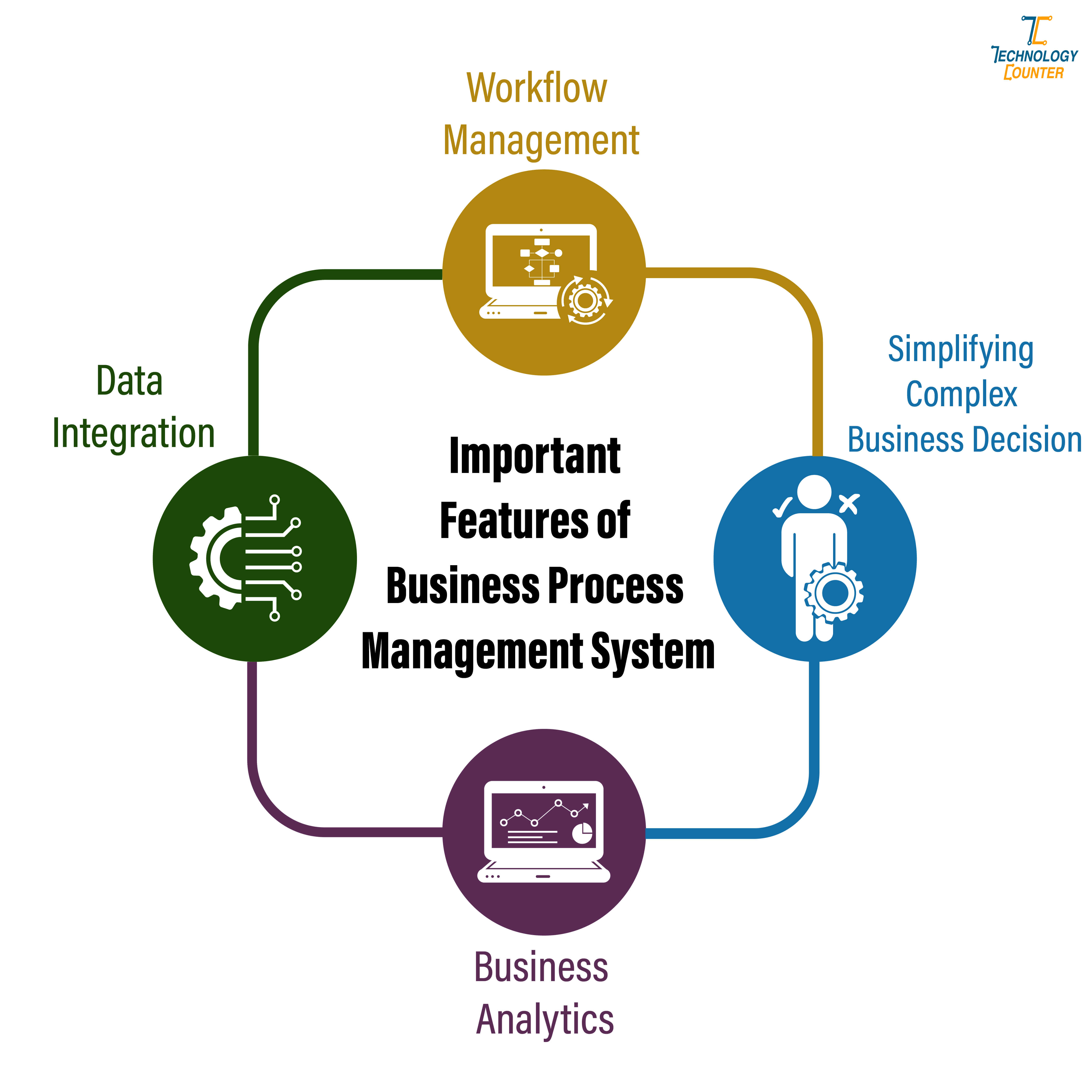 Important Features of Business Process Management System
