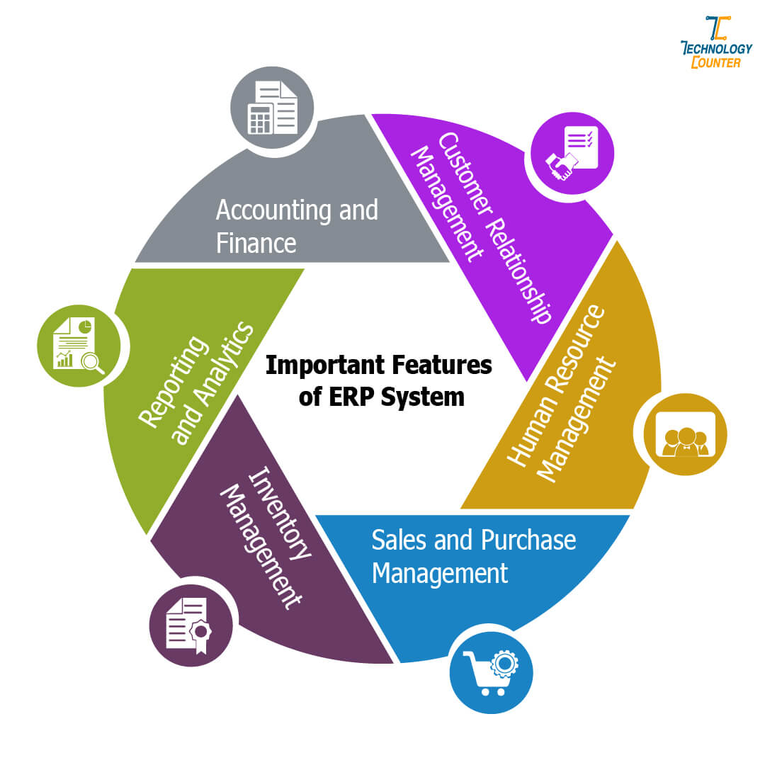 Important Features of ERP System