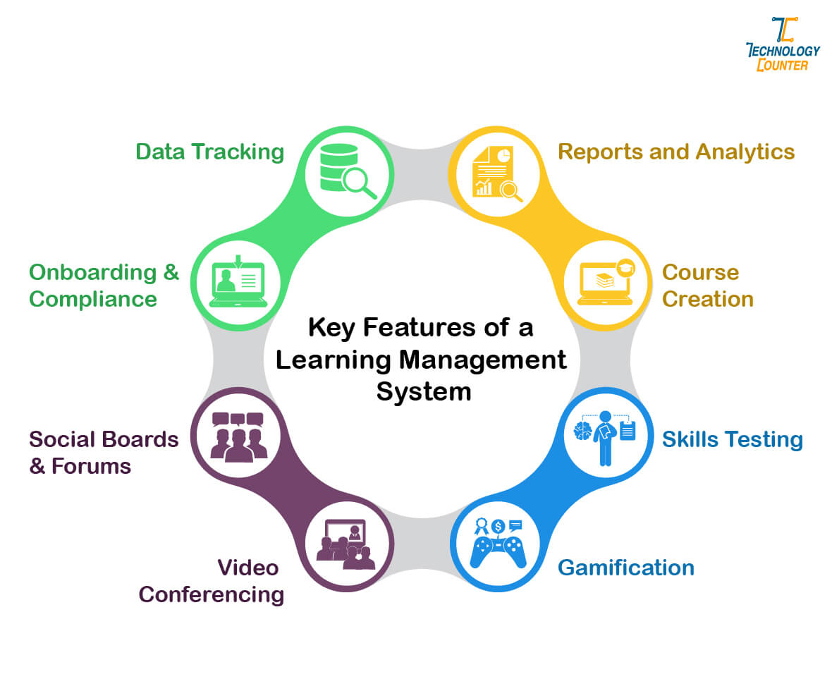 Key Features of Learning Management System