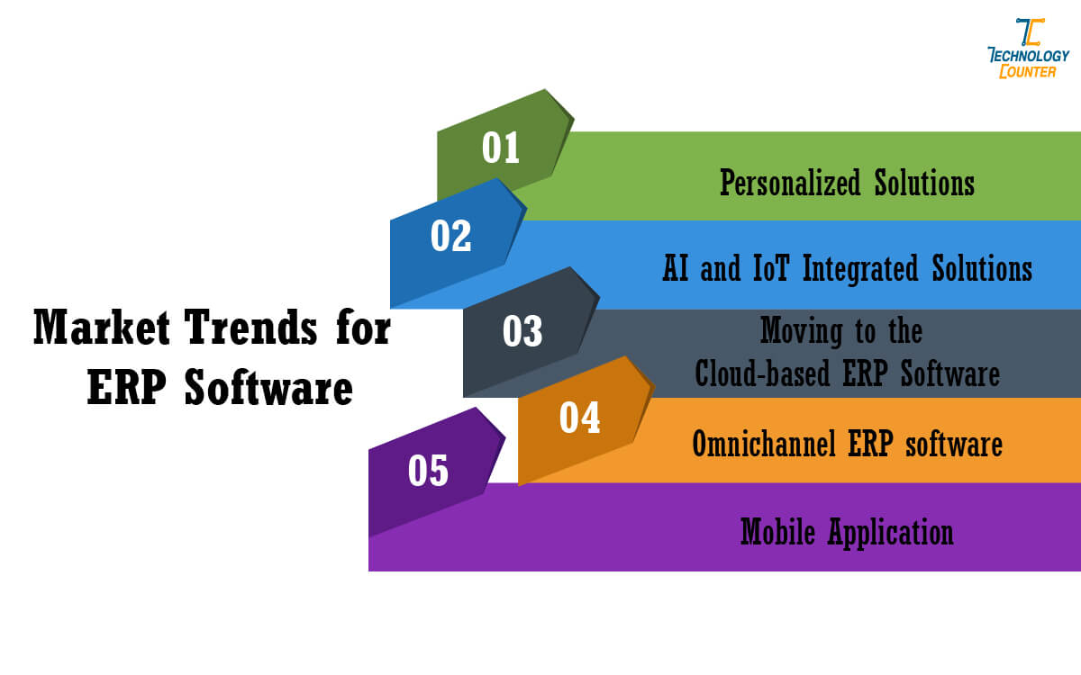 Market Trends for ERP Software