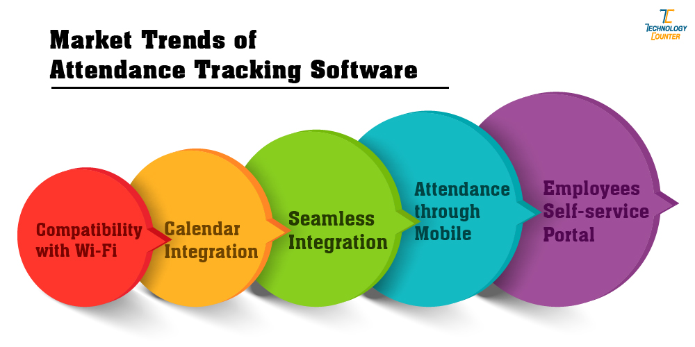 Market Trends of Attendance Tracking Software