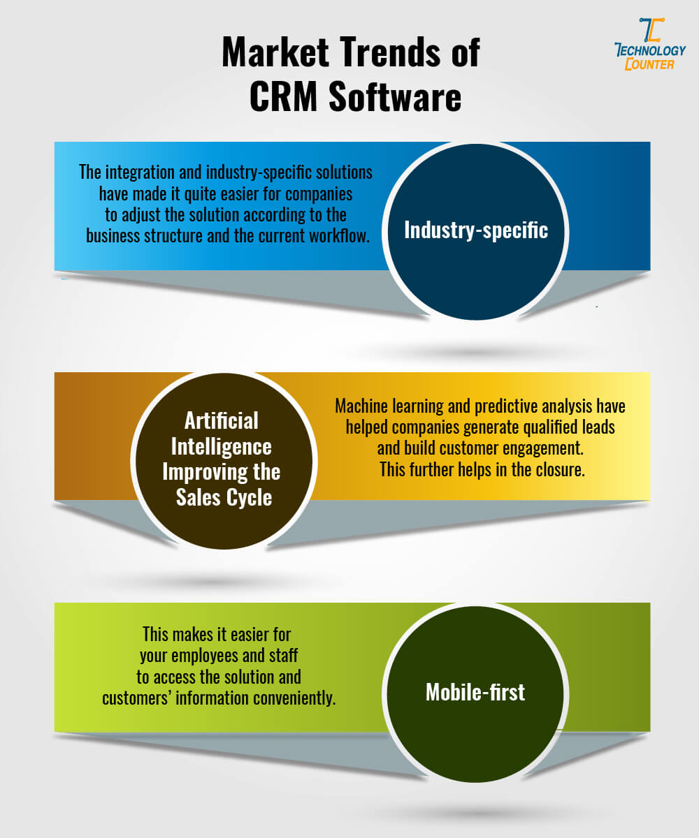 Market trends of CRM software