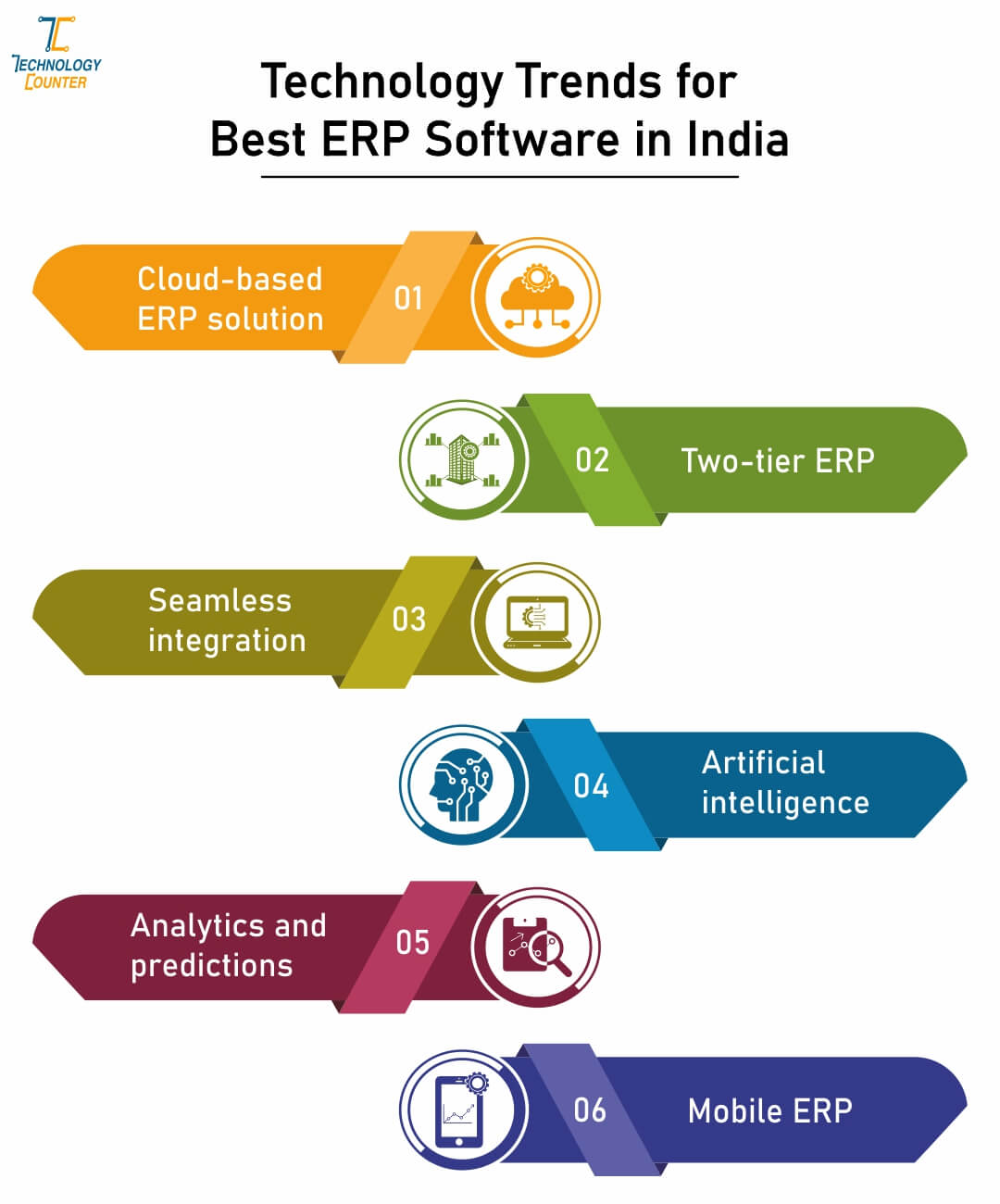 Technologies Trends for Best ERP Software in India