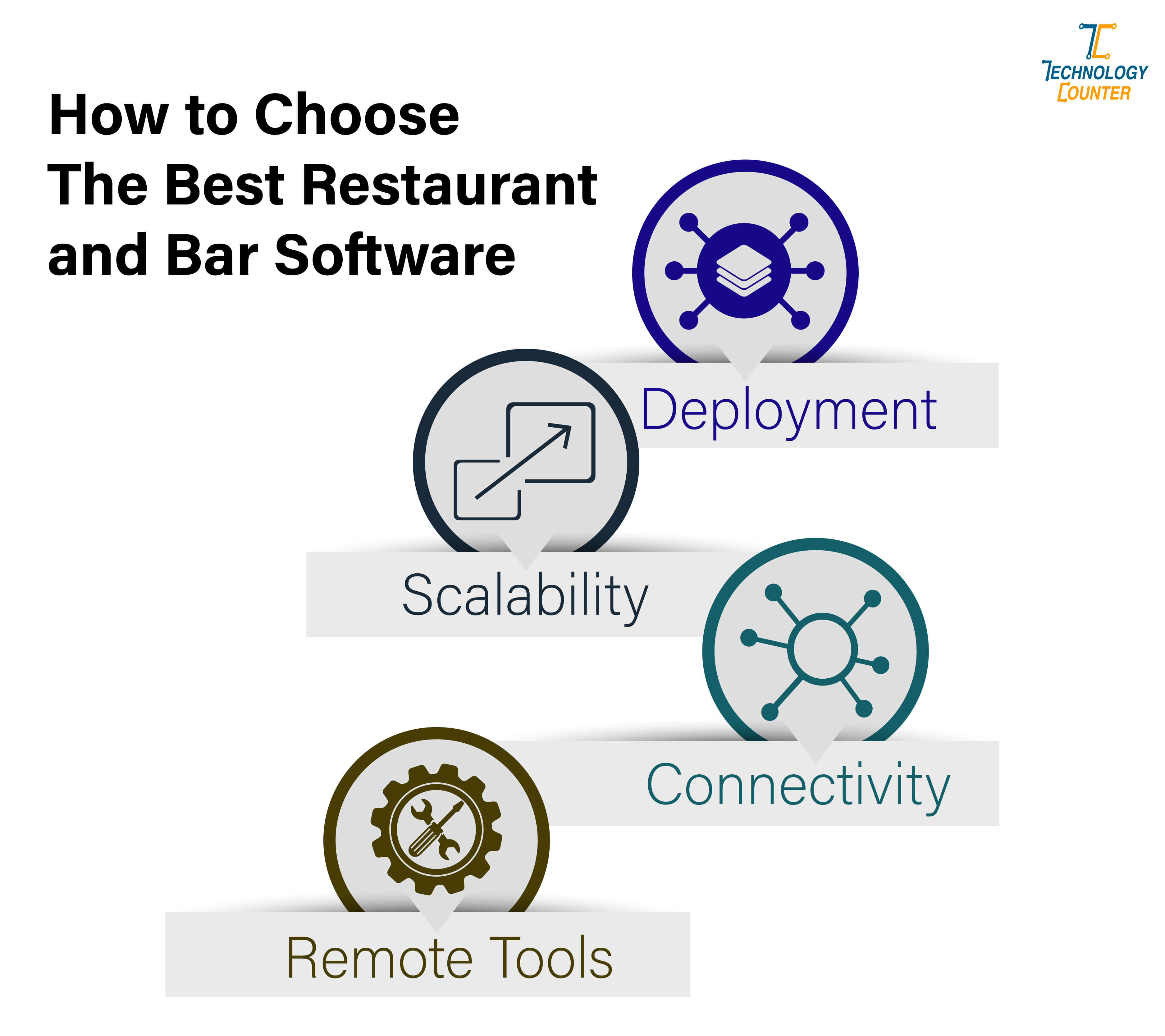 How to Choose the Best Restaurant and Bar Software